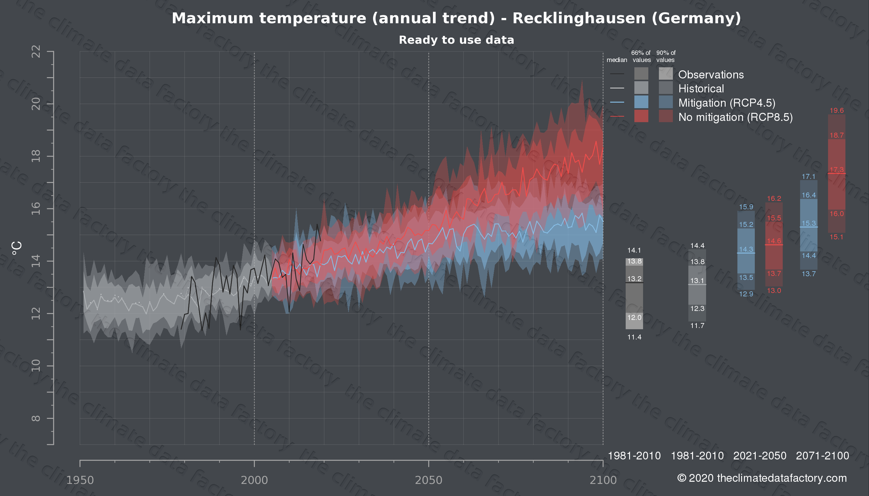 Graphic of projected maximum temperature for Recklinghausen (Germany) under two climate change mitigation policy scenarios (RCP4.5, RCP8.5). Represented climate data are processed (bias-adjusted and quality controlled) data from IPCC models. https://theclimatedatafactory.com