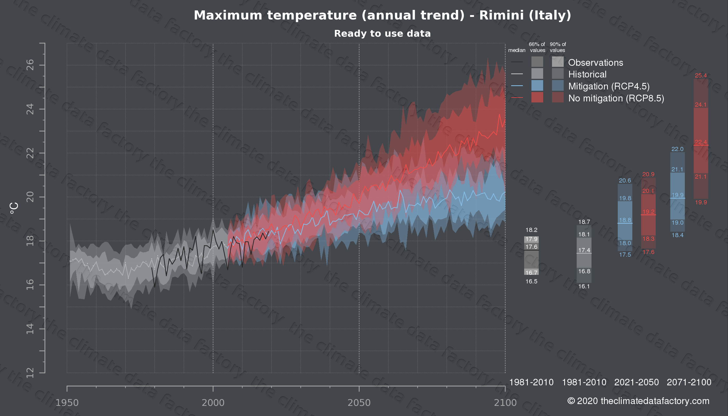 Graphic of projected maximum temperature for Rimini (Italy) under two climate change mitigation policy scenarios (RCP4.5, RCP8.5). Represented climate data are processed (bias-adjusted and quality controlled) data from IPCC models. https://theclimatedatafactory.com