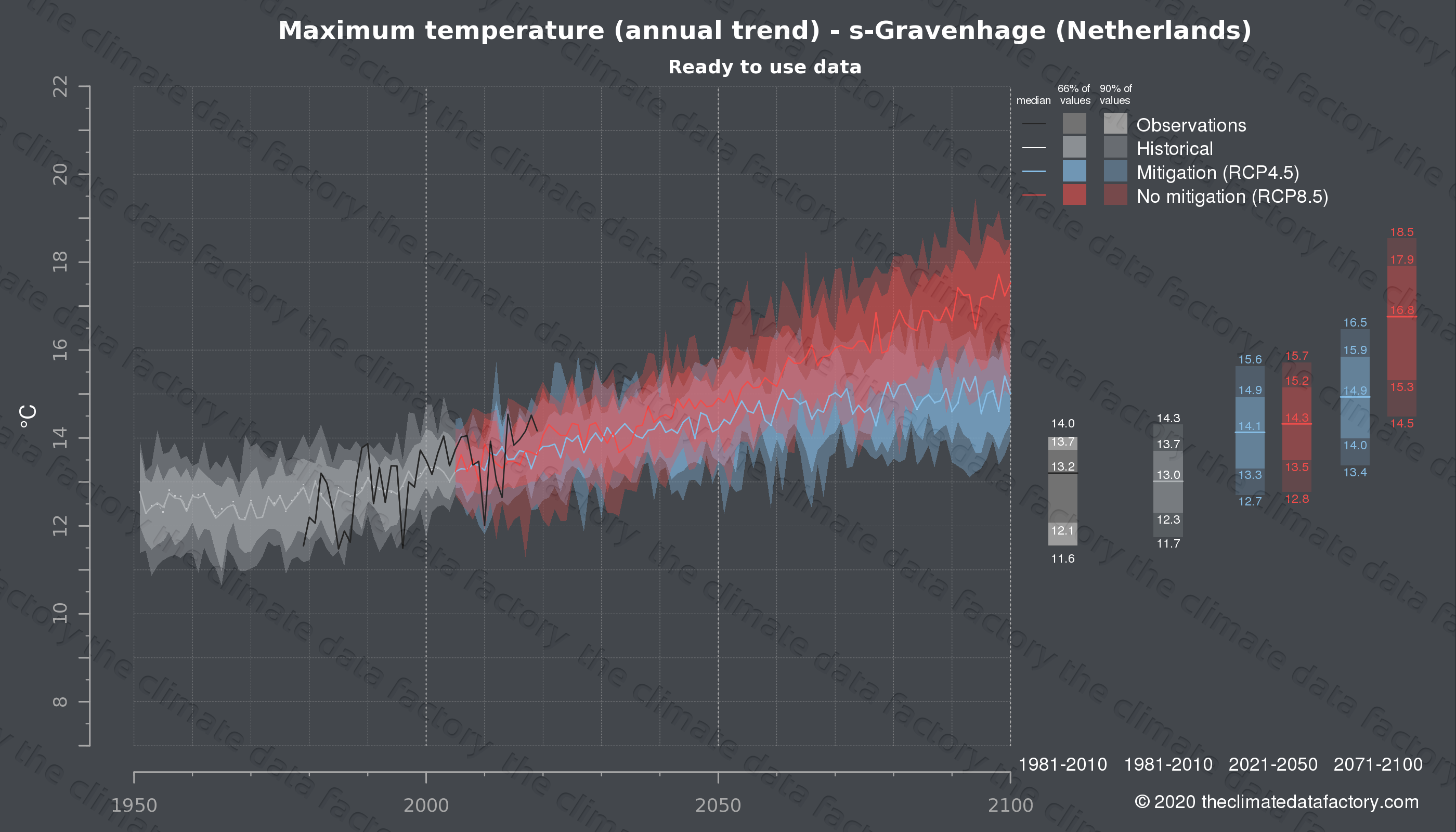 Graphic of projected maximum temperature for s-Gravenhage (Netherlands) under two climate change mitigation policy scenarios (RCP4.5, RCP8.5). Represented climate data are processed (bias-adjusted and quality controlled) data from IPCC models. https://theclimatedatafactory.com