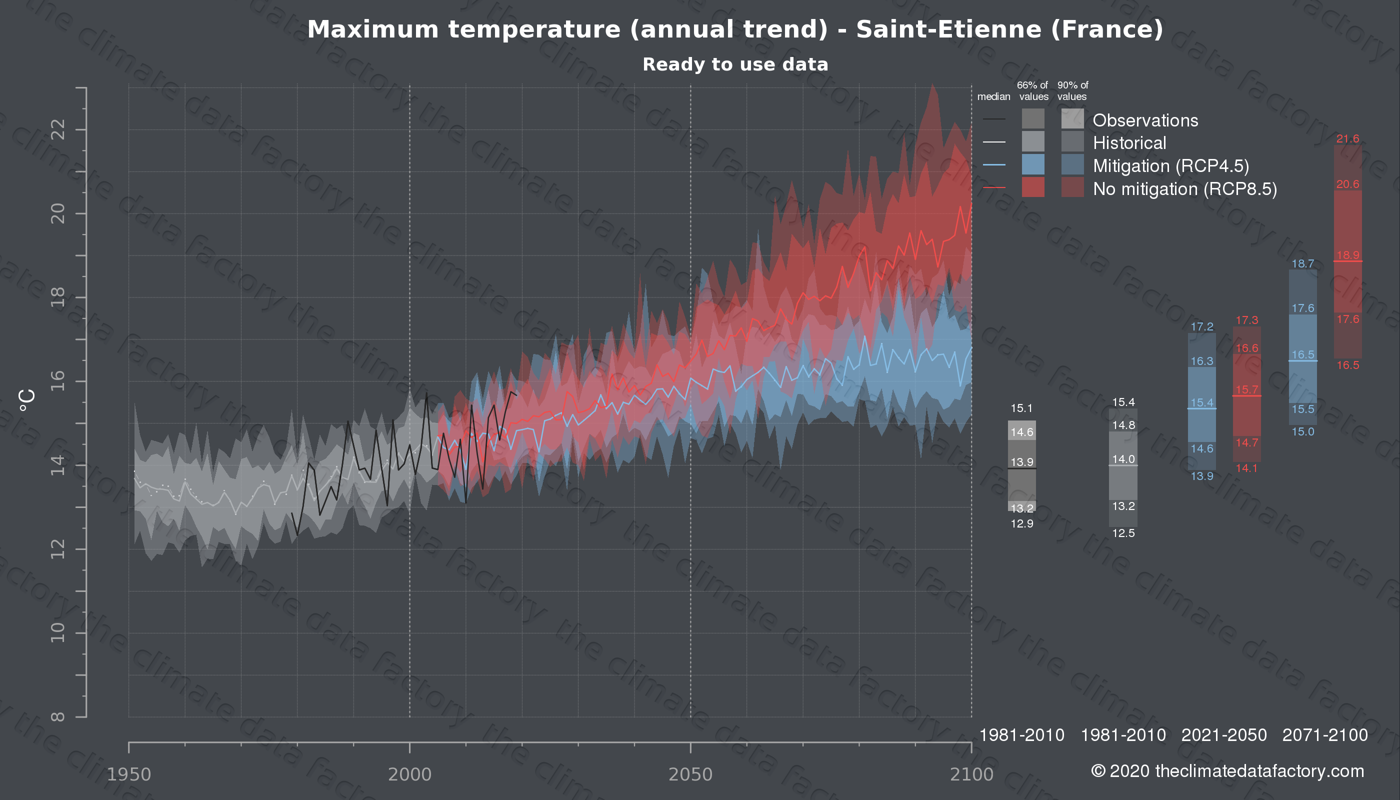 Graphic of projected maximum temperature for Saint-Etienne (France) under two climate change mitigation policy scenarios (RCP4.5, RCP8.5). Represented climate data are processed (bias-adjusted and quality controlled) data from IPCC models. https://theclimatedatafactory.com