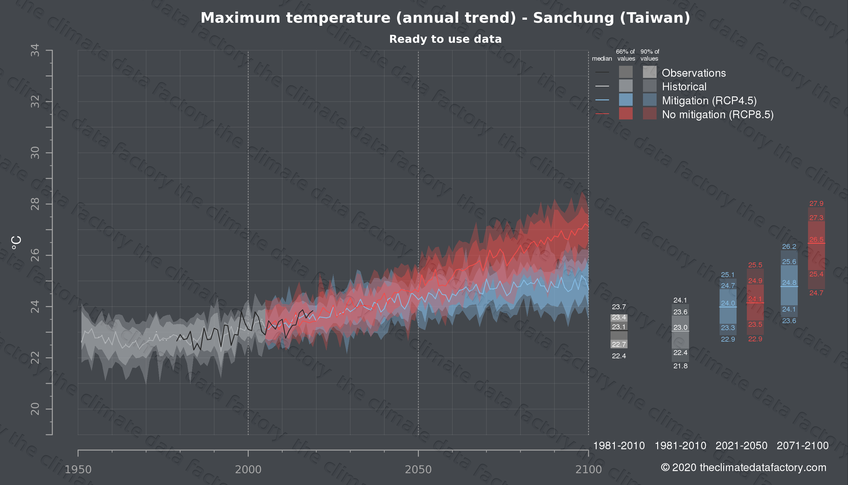 Graphic of projected maximum temperature for Sanchung (Taiwan) under two climate change mitigation policy scenarios (RCP4.5, RCP8.5). Represented climate data are processed (bias-adjusted and quality controlled) data from IPCC models. https://theclimatedatafactory.com