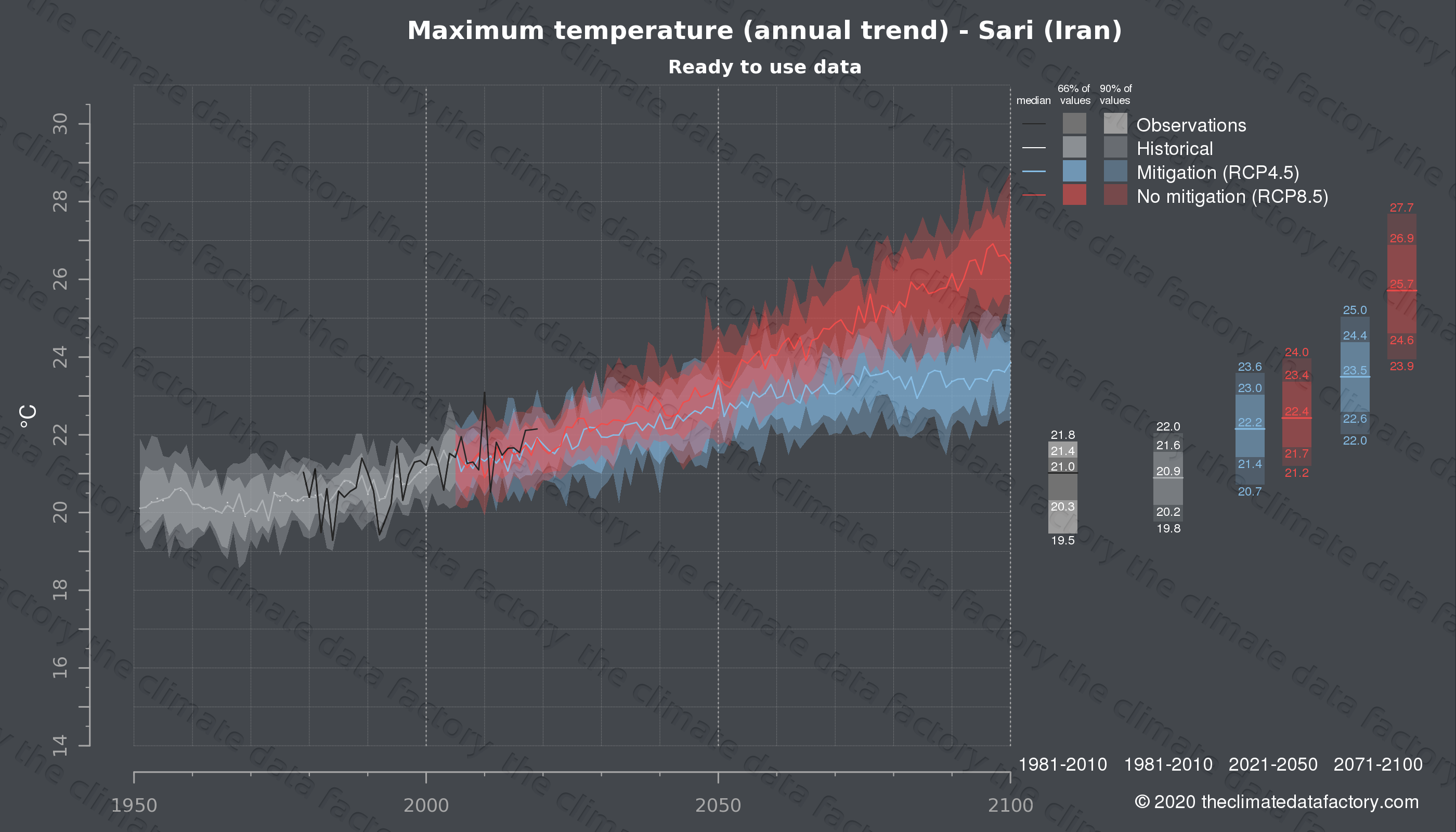 Graphic of projected maximum temperature for Sari (Iran) under two climate change mitigation policy scenarios (RCP4.5, RCP8.5). Represented climate data are processed (bias-adjusted and quality controlled) data from IPCC models. https://theclimatedatafactory.com