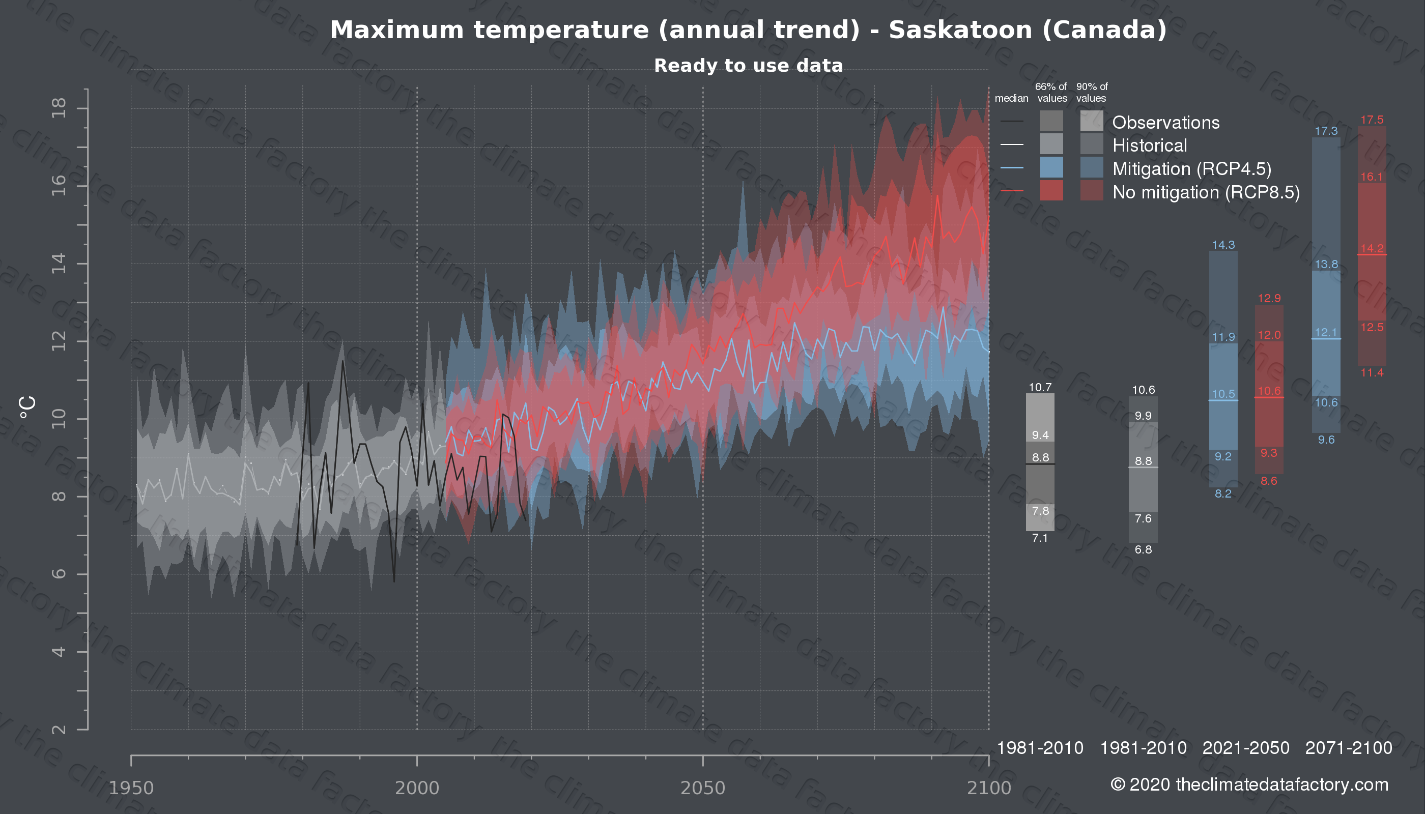 Graphic of projected maximum temperature for Saskatoon (Canada) under two climate change mitigation policy scenarios (RCP4.5, RCP8.5). Represented climate data are processed (bias-adjusted and quality controlled) data from IPCC models. https://theclimatedatafactory.com