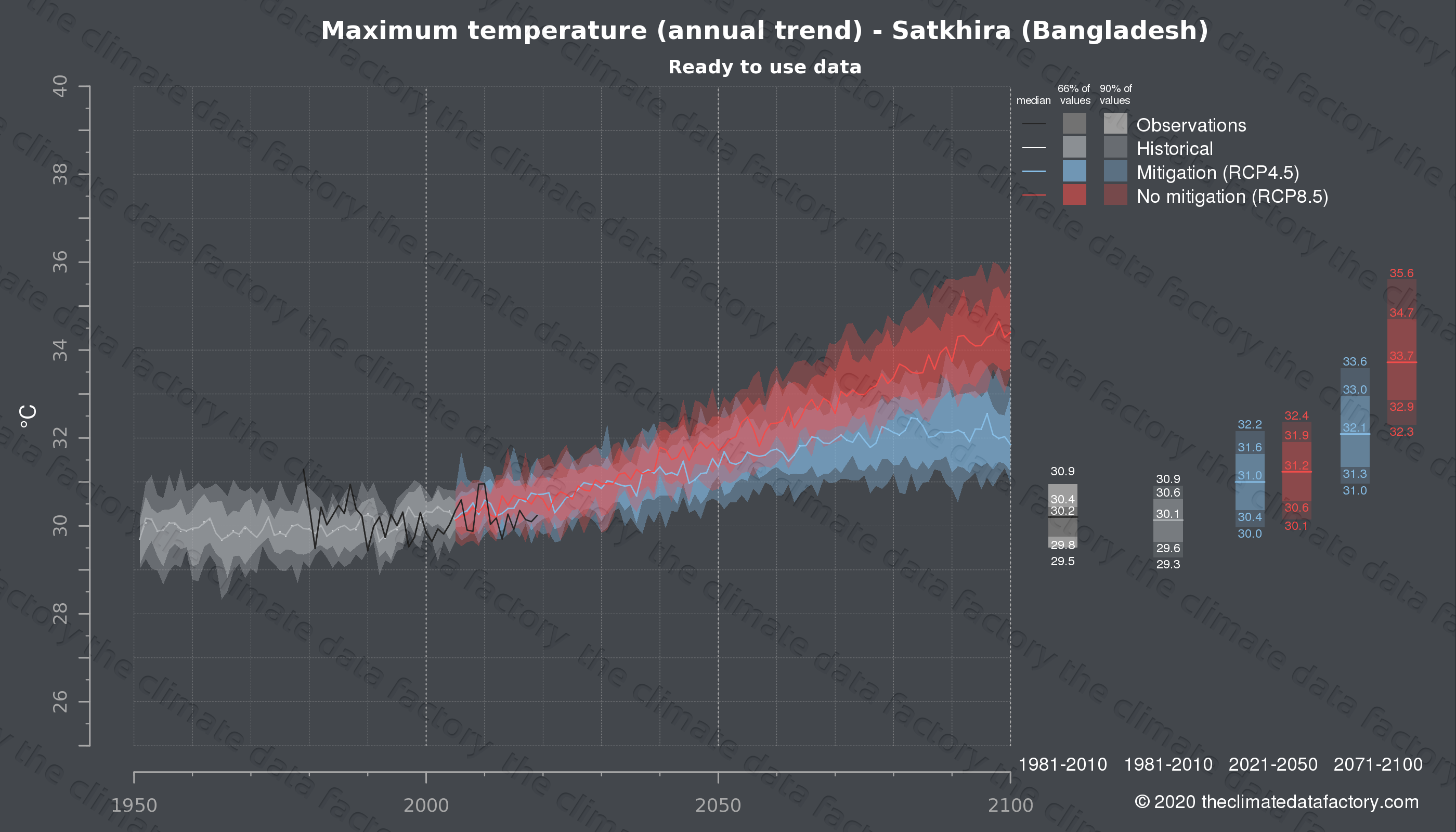 Graphic of projected maximum temperature for Satkhira (Bangladesh) under two climate change mitigation policy scenarios (RCP4.5, RCP8.5). Represented climate data are processed (bias-adjusted and quality controlled) data from IPCC models. https://theclimatedatafactory.com