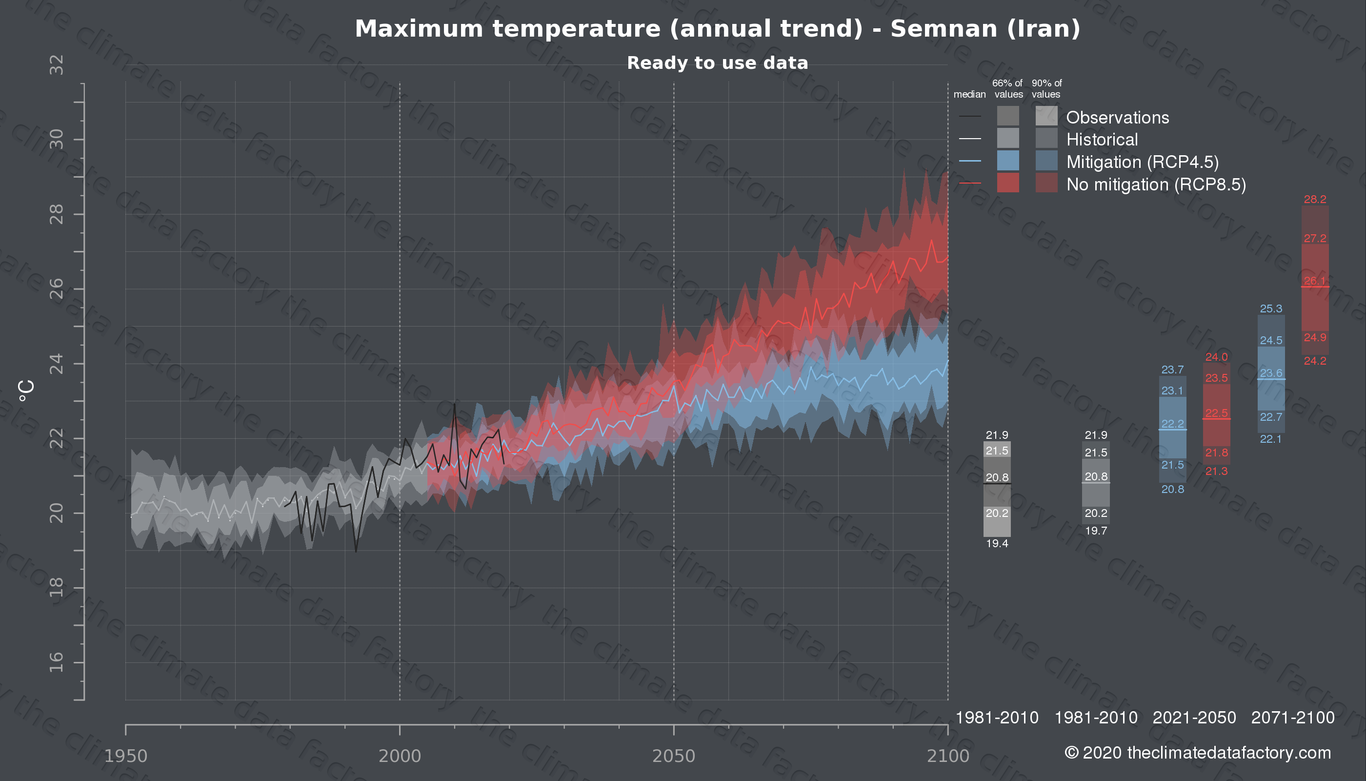 Graphic of projected maximum temperature for Semnan (Iran) under two climate change mitigation policy scenarios (RCP4.5, RCP8.5). Represented climate data are processed (bias-adjusted and quality controlled) data from IPCC models. https://theclimatedatafactory.com