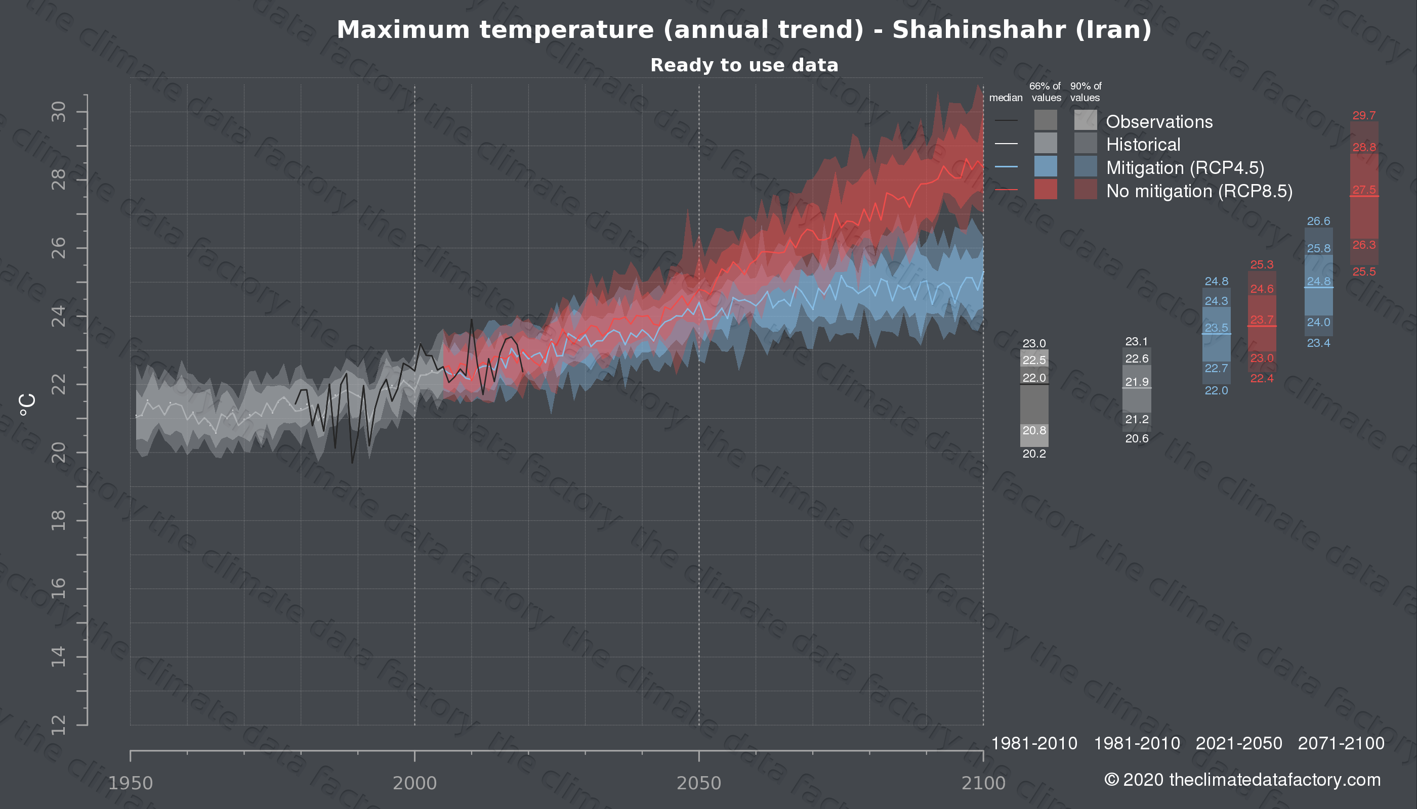 Graphic of projected maximum temperature for Shahinshahr (Iran) under two climate change mitigation policy scenarios (RCP4.5, RCP8.5). Represented climate data are processed (bias-adjusted and quality controlled) data from IPCC models. https://theclimatedatafactory.com