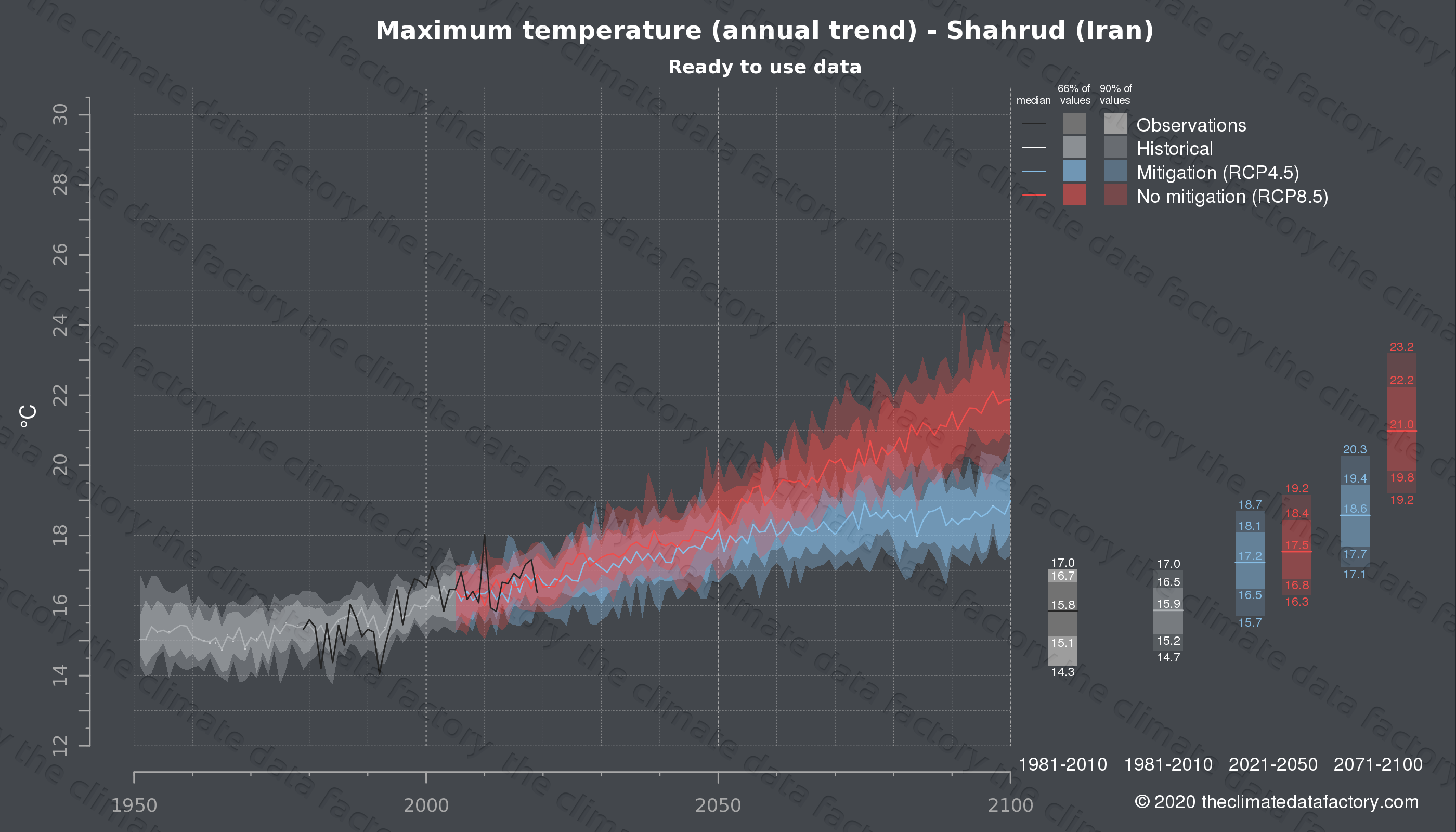 Graphic of projected maximum temperature for Shahrud (Iran) under two climate change mitigation policy scenarios (RCP4.5, RCP8.5). Represented climate data are processed (bias-adjusted and quality controlled) data from IPCC models. https://theclimatedatafactory.com
