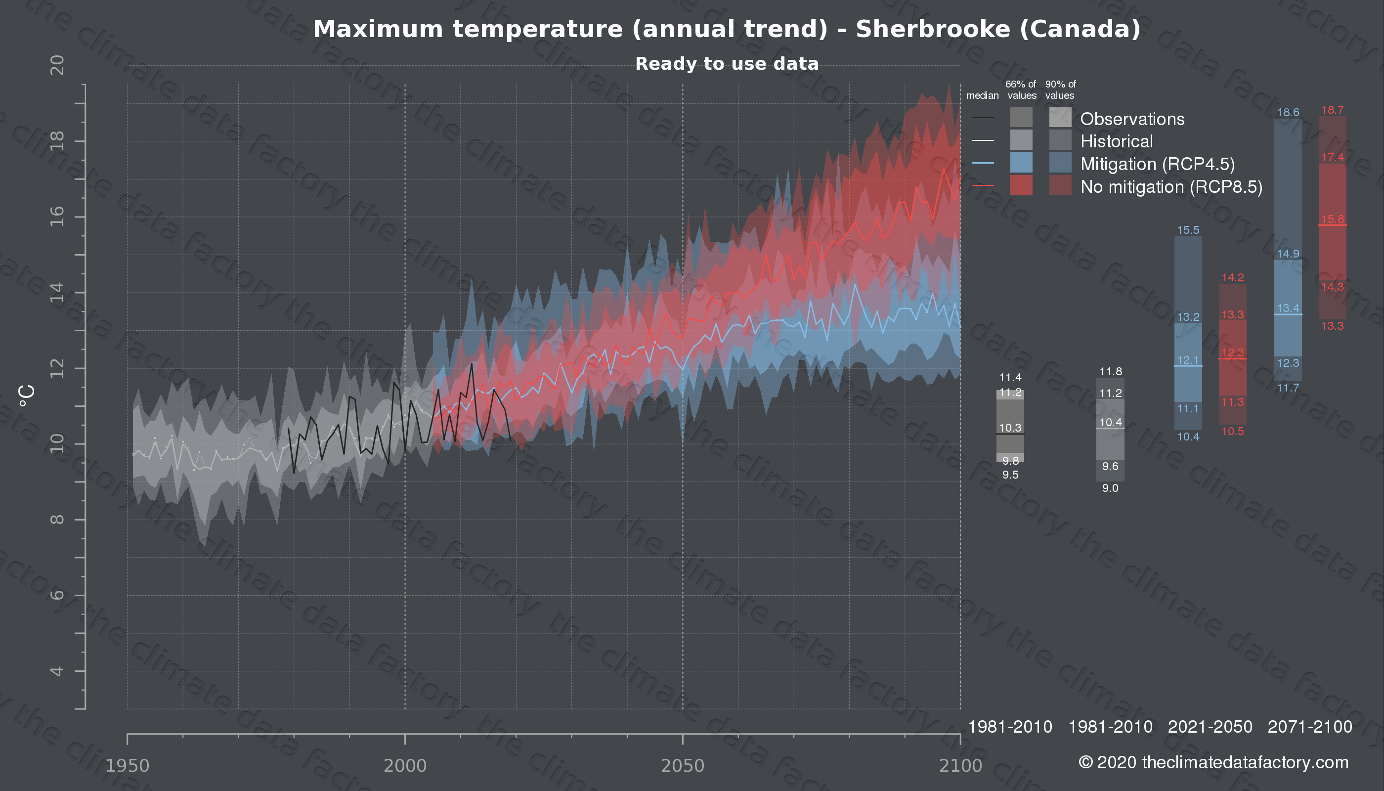 Graphic of projected maximum temperature for Sherbrooke (Canada) under two climate change mitigation policy scenarios (RCP4.5, RCP8.5). Represented climate data are processed (bias-adjusted and quality controlled) data from IPCC models. https://theclimatedatafactory.com