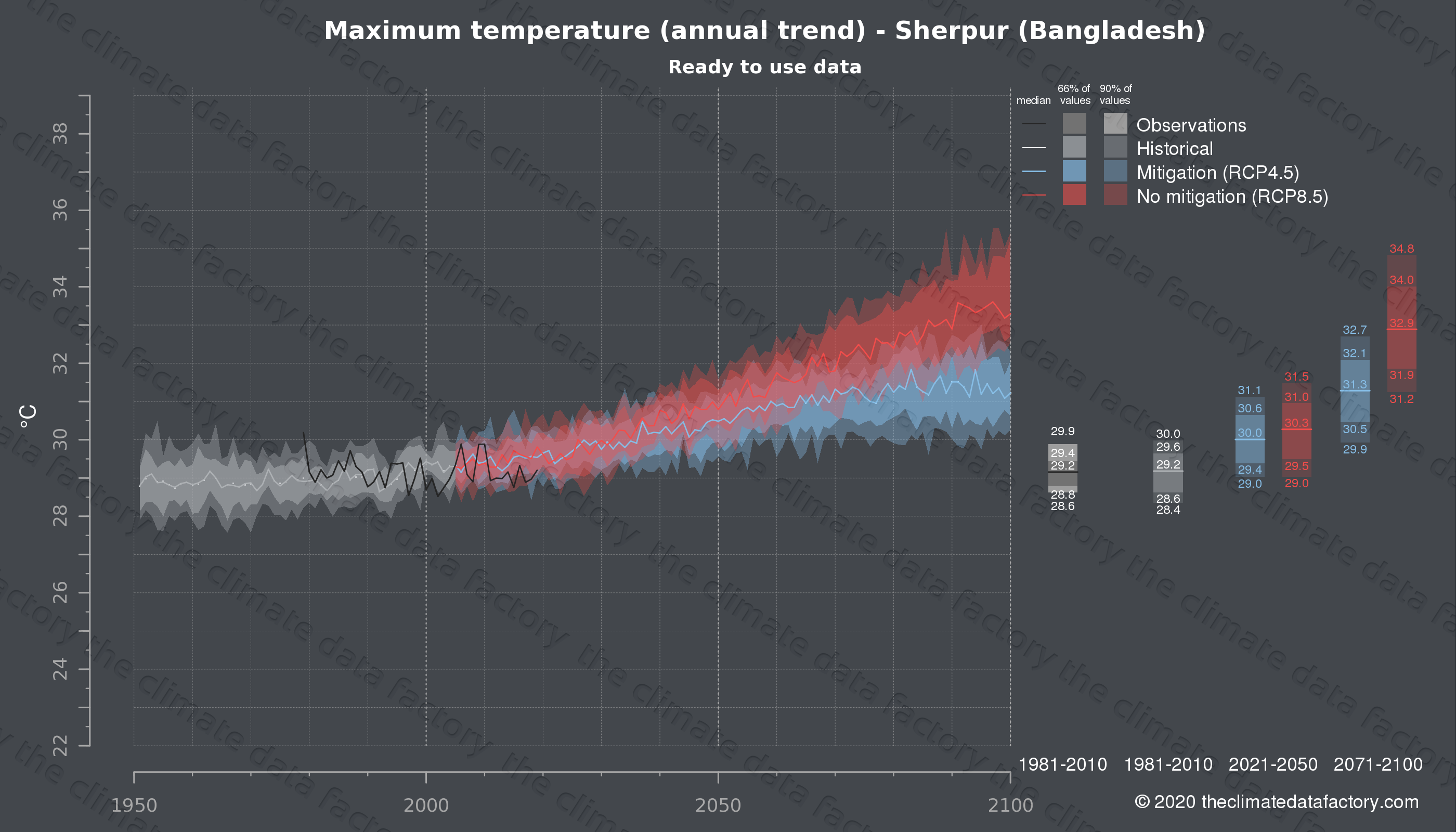 Graphic of projected maximum temperature for Sherpur (Bangladesh) under two climate change mitigation policy scenarios (RCP4.5, RCP8.5). Represented climate data are processed (bias-adjusted and quality controlled) data from IPCC models. https://theclimatedatafactory.com