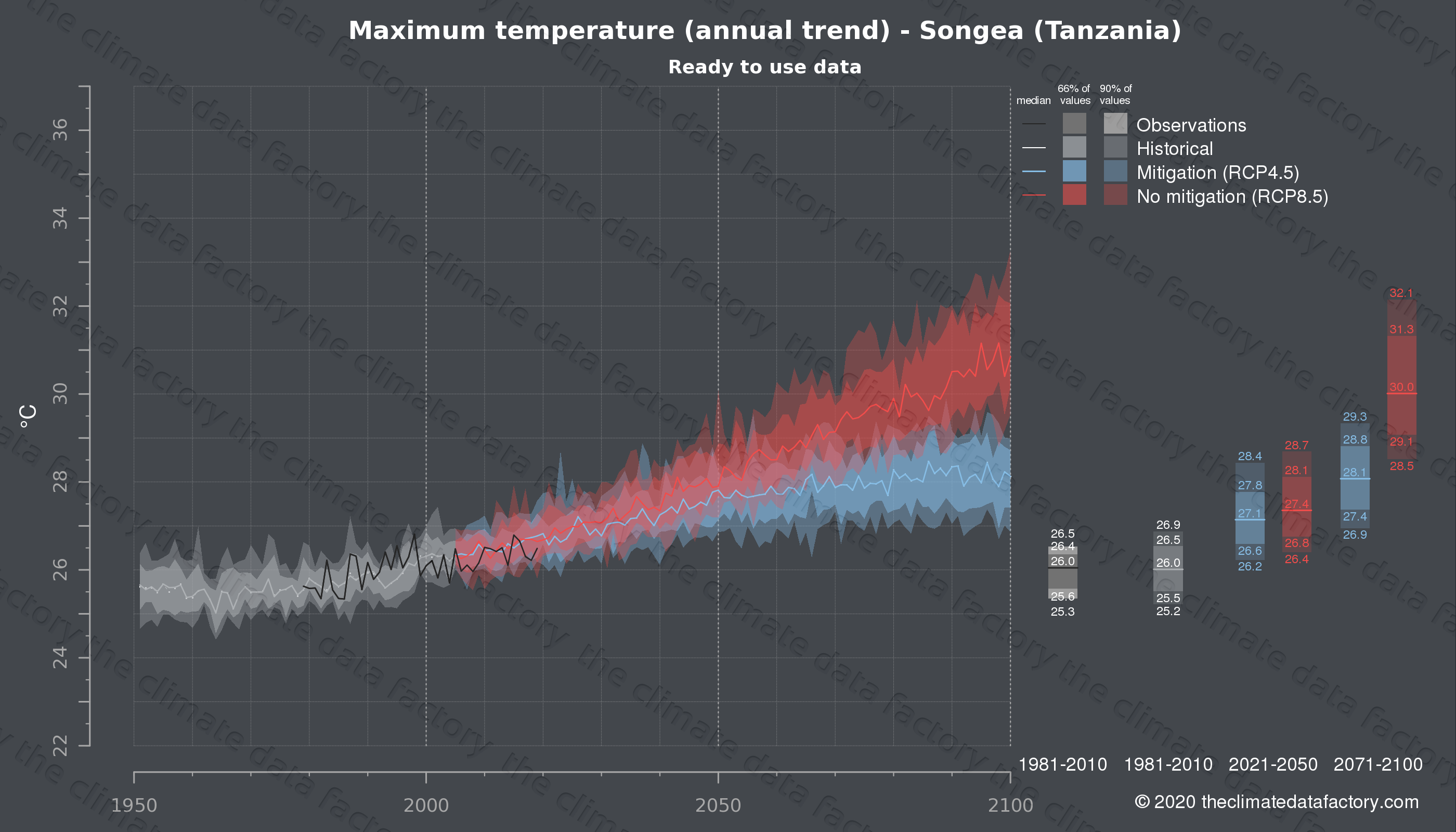 Graphic of projected maximum temperature for Songea (Tanzania) under two climate change mitigation policy scenarios (RCP4.5, RCP8.5). Represented climate data are processed (bias-adjusted and quality controlled) data from IPCC models. https://theclimatedatafactory.com