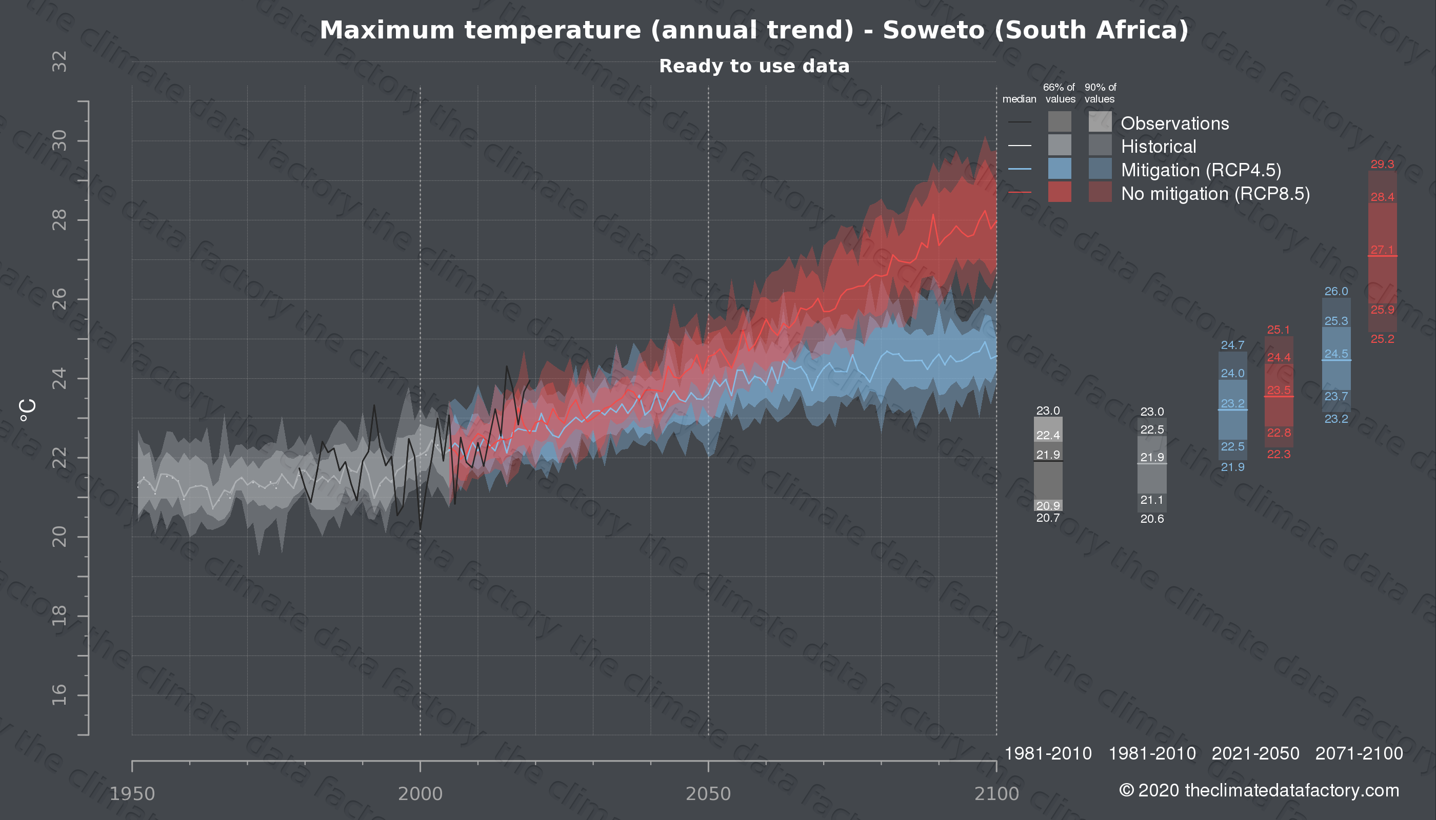 Graphic of projected maximum temperature for Soweto (South Africa) under two climate change mitigation policy scenarios (RCP4.5, RCP8.5). Represented climate data are processed (bias-adjusted and quality controlled) data from IPCC models. https://theclimatedatafactory.com