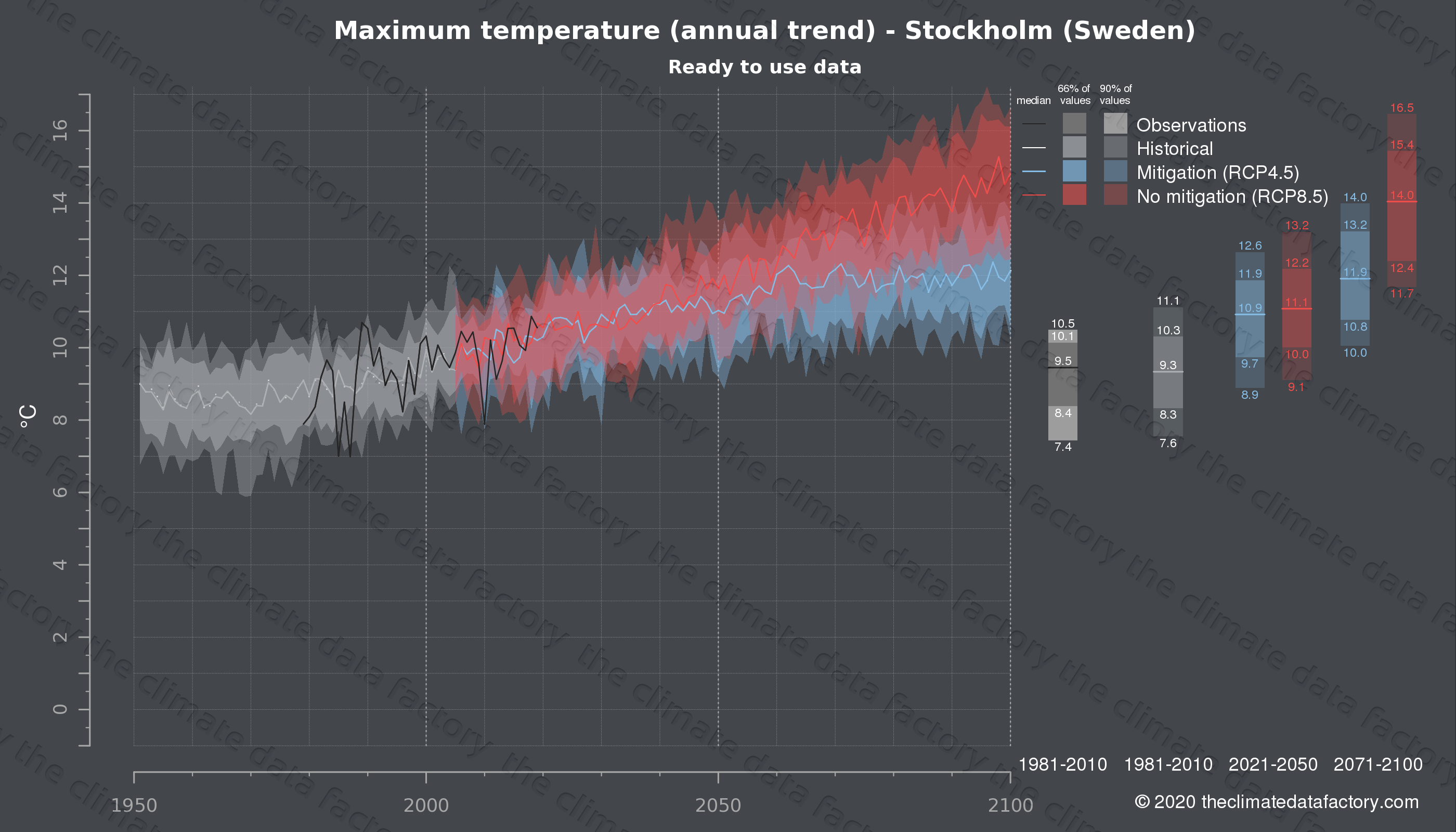 Graphic of projected maximum temperature for Stockholm (Sweden) under two climate change mitigation policy scenarios (RCP4.5, RCP8.5). Represented climate data are processed (bias-adjusted and quality controlled) data from IPCC models. https://theclimatedatafactory.com