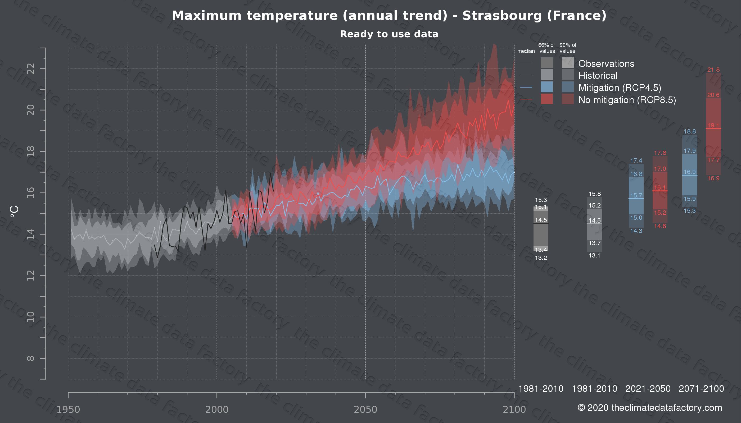 Graphic of projected maximum temperature for Strasbourg (France) under two climate change mitigation policy scenarios (RCP4.5, RCP8.5). Represented climate data are processed (bias-adjusted and quality controlled) data from IPCC models. https://theclimatedatafactory.com