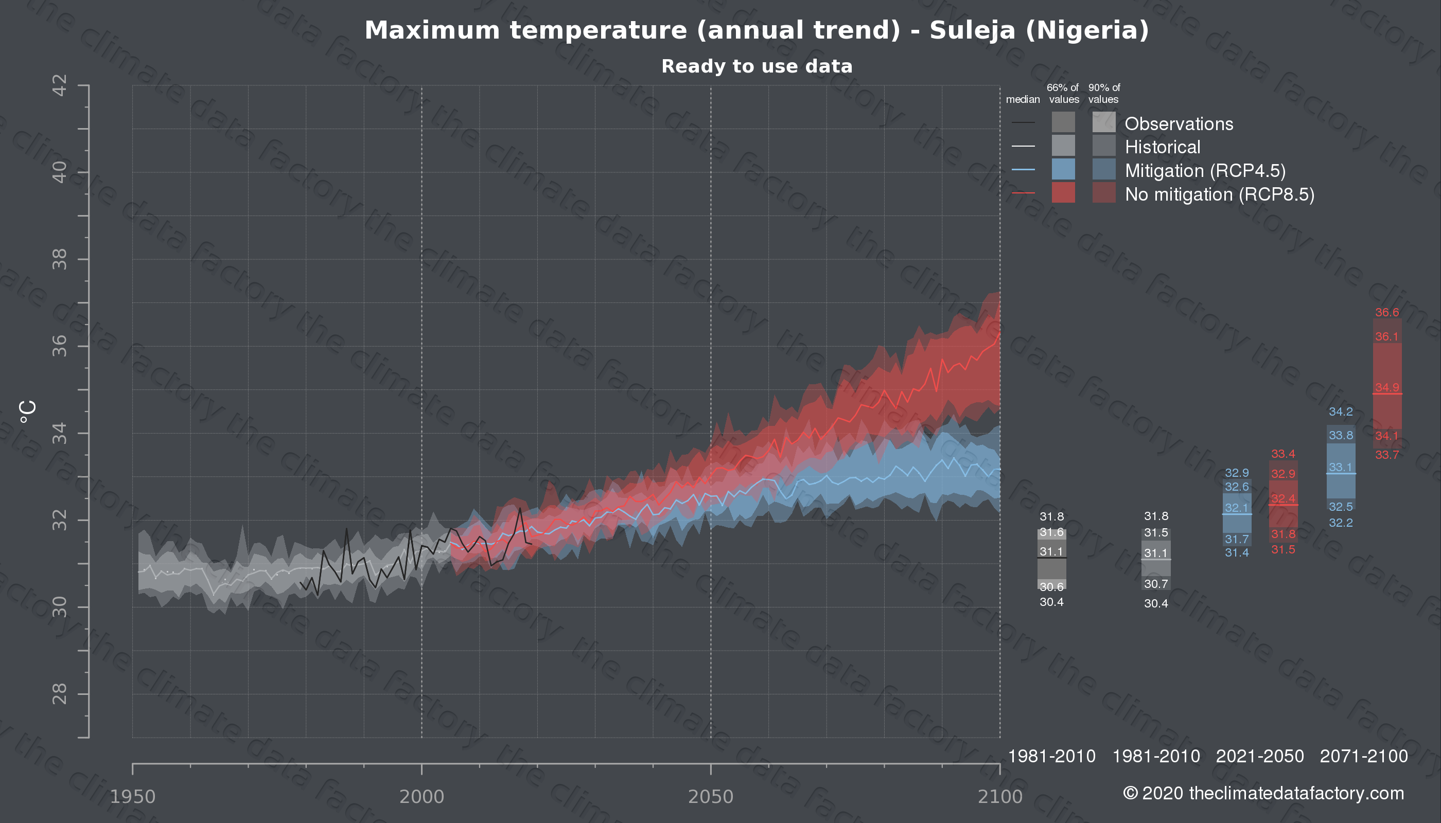 Graphic of projected maximum temperature for Suleja (Nigeria) under two climate change mitigation policy scenarios (RCP4.5, RCP8.5). Represented climate data are processed (bias-adjusted and quality controlled) data from IPCC models. https://theclimatedatafactory.com