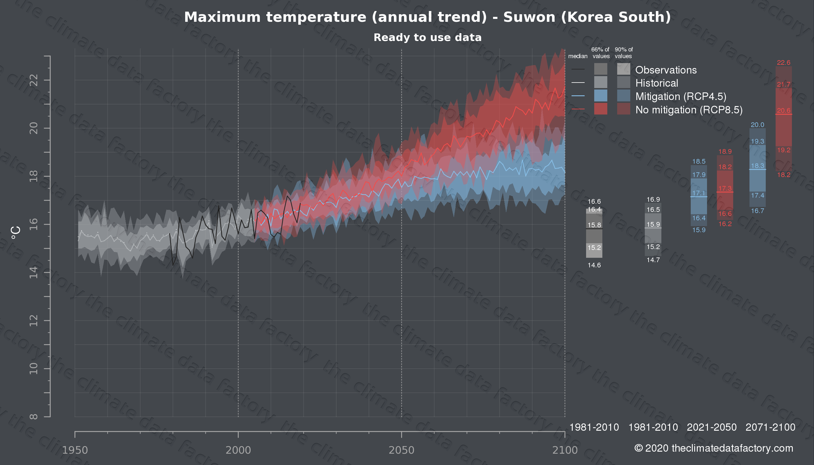 Graphic of projected maximum temperature for Suwon (South Korea) under two climate change mitigation policy scenarios (RCP4.5, RCP8.5). Represented climate data are processed (bias-adjusted and quality controlled) data from IPCC models. https://theclimatedatafactory.com