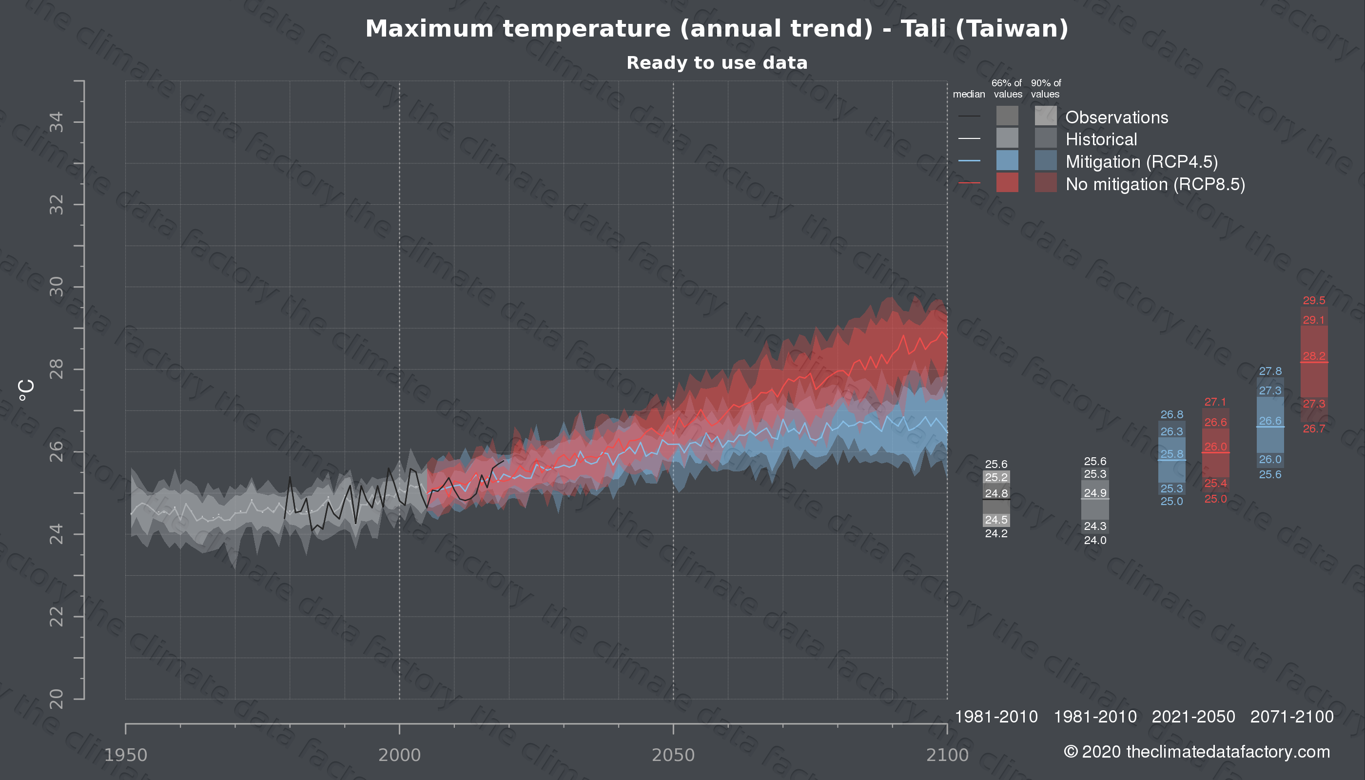 Graphic of projected maximum temperature for Tali (Taiwan) under two climate change mitigation policy scenarios (RCP4.5, RCP8.5). Represented climate data are processed (bias-adjusted and quality controlled) data from IPCC models. https://theclimatedatafactory.com