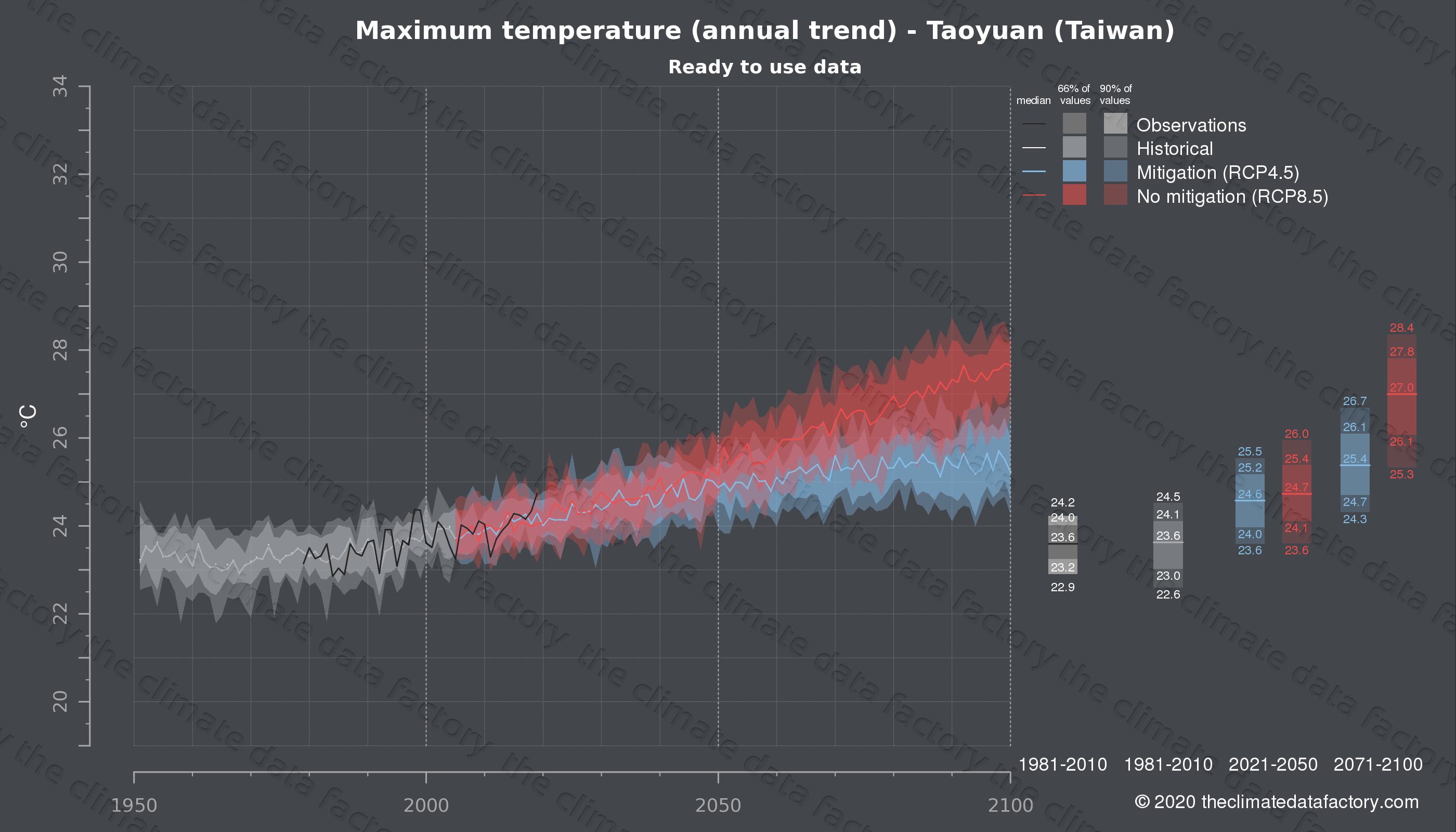 Graphic of projected maximum temperature for Taoyuan (Taiwan) under two climate change mitigation policy scenarios (RCP4.5, RCP8.5). Represented climate data are processed (bias-adjusted and quality controlled) data from IPCC models. https://theclimatedatafactory.com