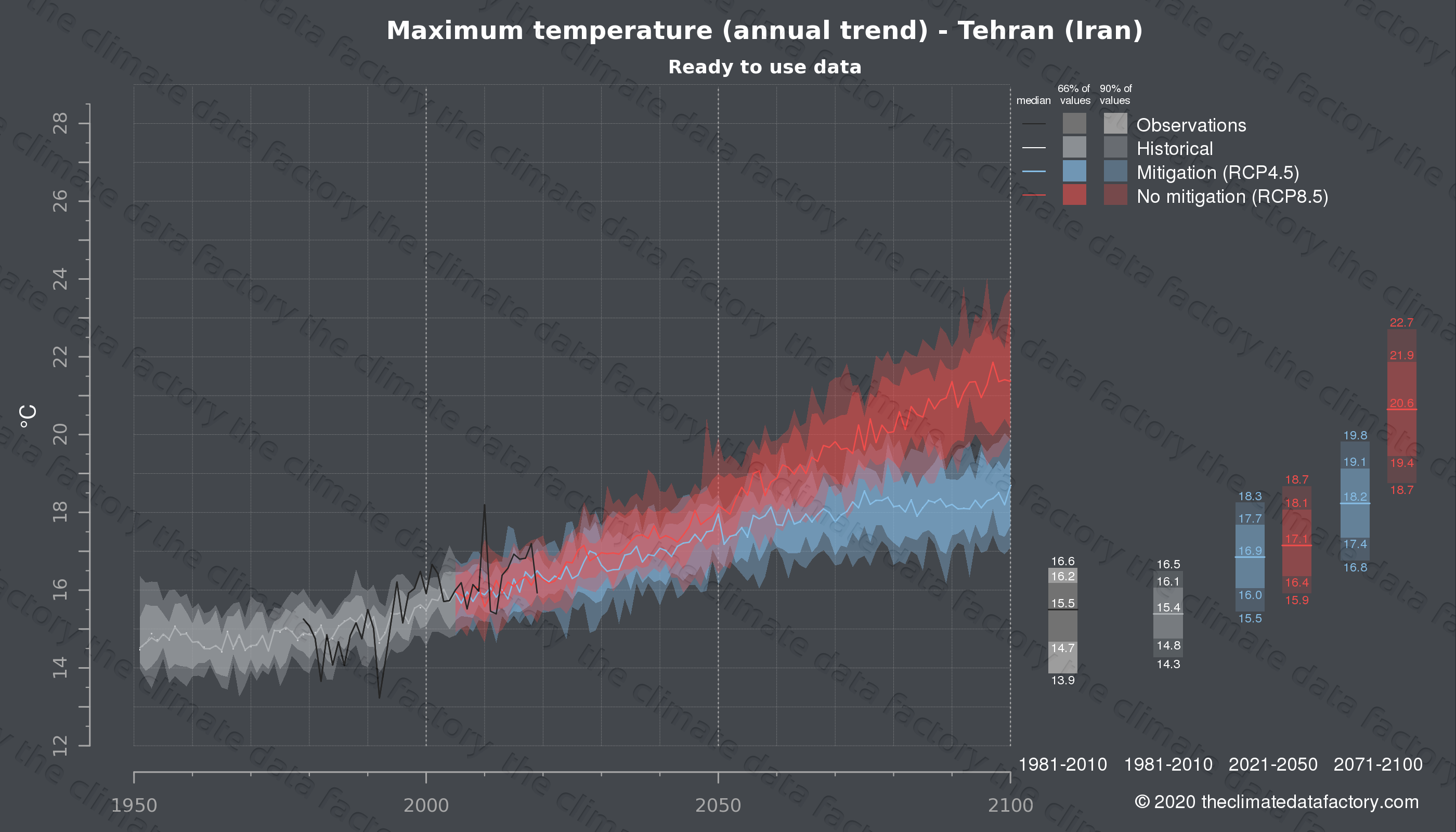 Graphic of projected maximum temperature for Tehran (Iran) under two climate change mitigation policy scenarios (RCP4.5, RCP8.5). Represented climate data are processed (bias-adjusted and quality controlled) data from IPCC models. https://theclimatedatafactory.com