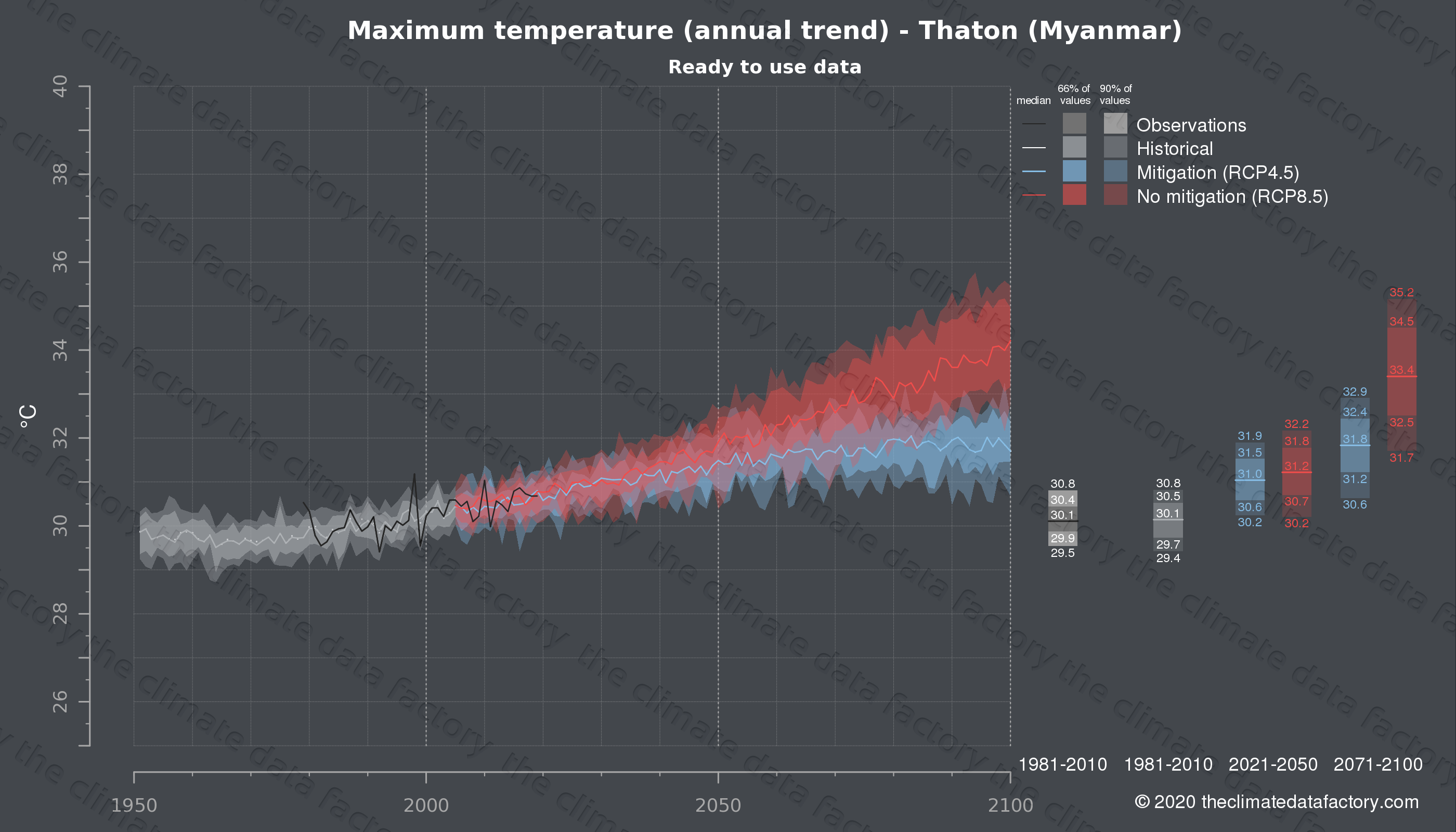Graphic of projected maximum temperature for Thaton (Myanmar) under two climate change mitigation policy scenarios (RCP4.5, RCP8.5). Represented climate data are processed (bias-adjusted and quality controlled) data from IPCC models. https://theclimatedatafactory.com