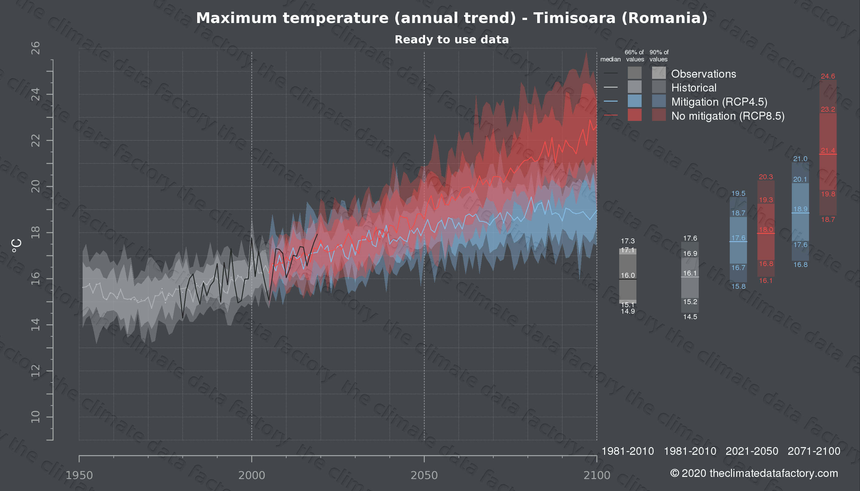 Graphic of projected maximum temperature for Timisoara (Romania) under two climate change mitigation policy scenarios (RCP4.5, RCP8.5). Represented climate data are processed (bias-adjusted and quality controlled) data from IPCC models. https://theclimatedatafactory.com