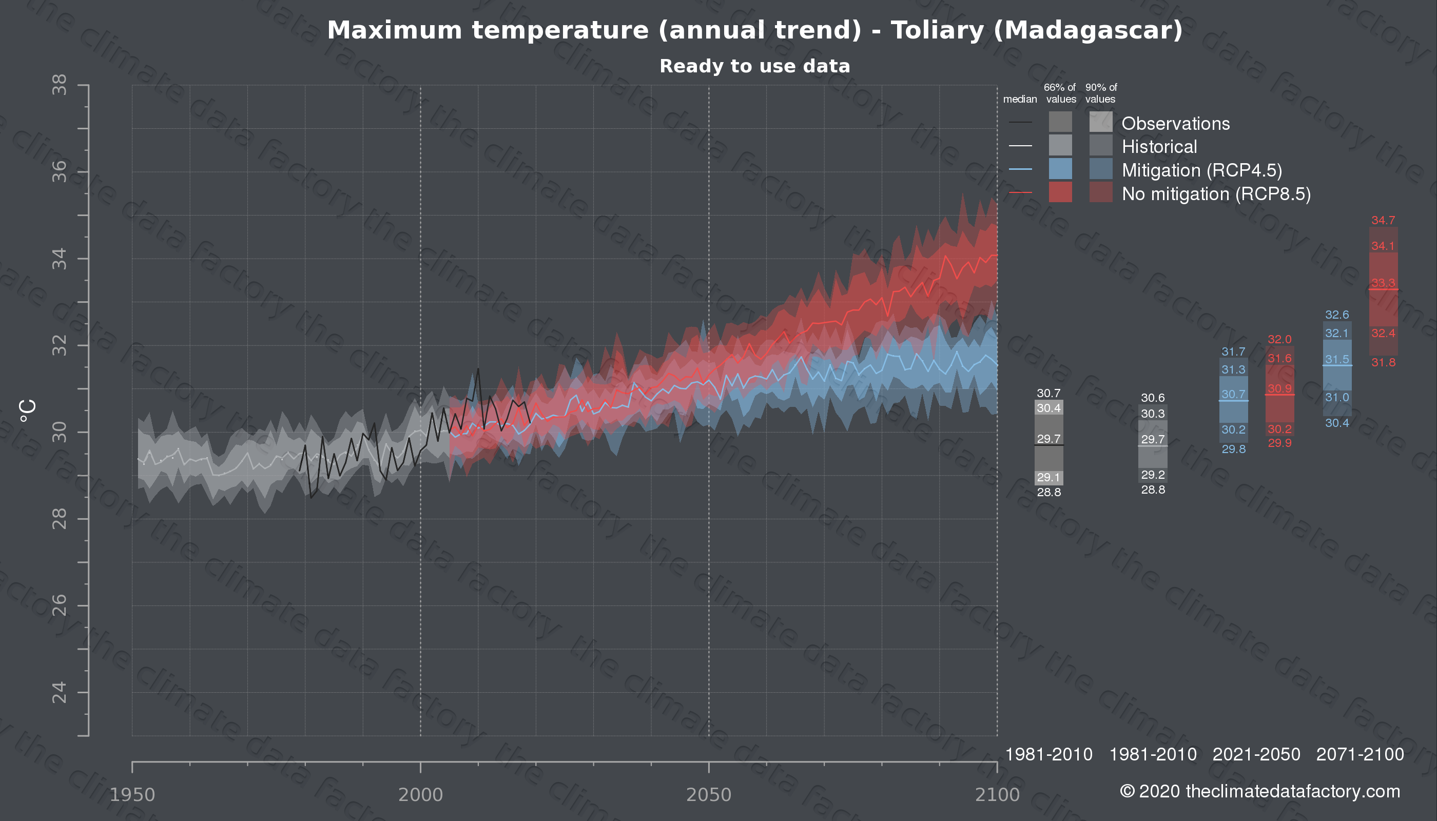 Graphic of projected maximum temperature for Toliary (Madagascar) under two climate change mitigation policy scenarios (RCP4.5, RCP8.5). Represented climate data are processed (bias-adjusted and quality controlled) data from IPCC models. https://theclimatedatafactory.com