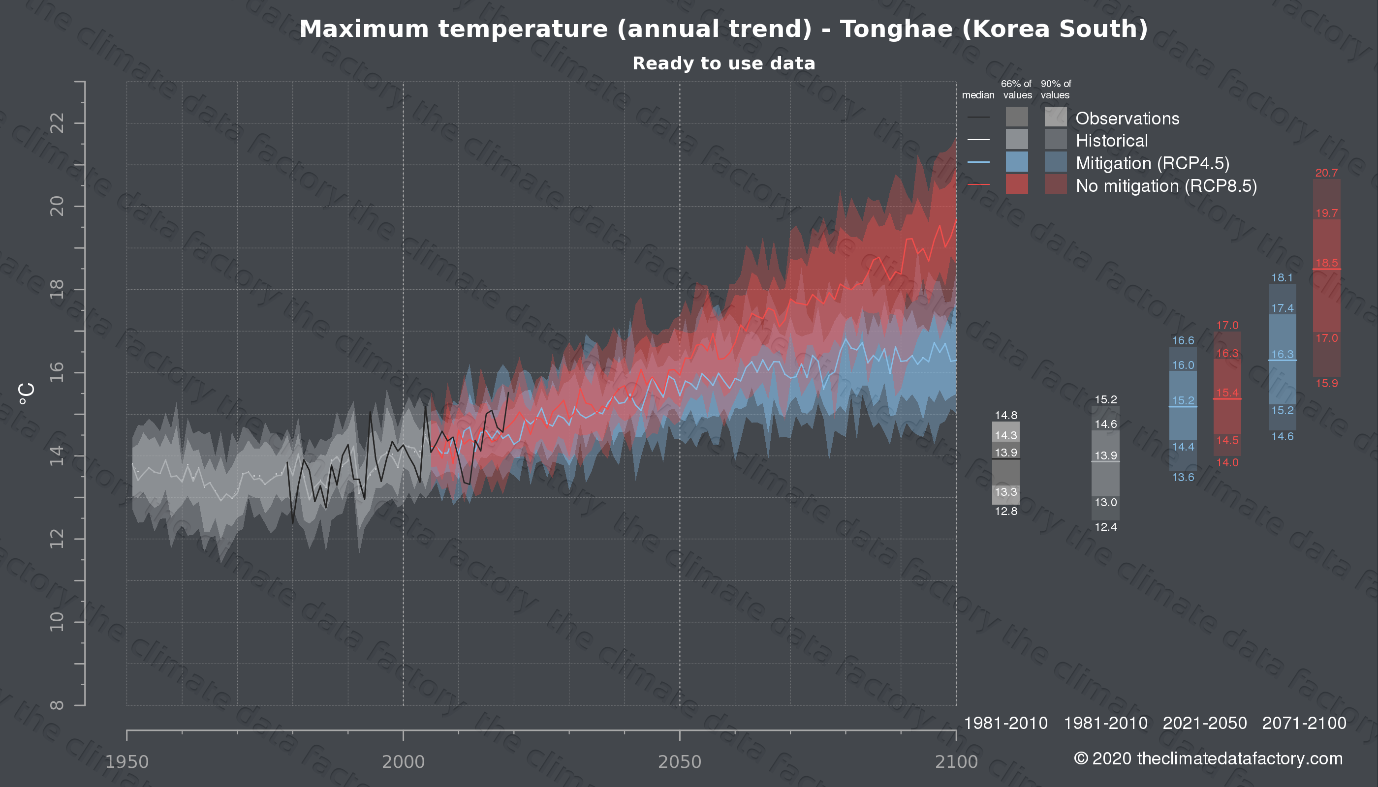 Graphic of projected maximum temperature for Tonghae (South Korea) under two climate change mitigation policy scenarios (RCP4.5, RCP8.5). Represented climate data are processed (bias-adjusted and quality controlled) data from IPCC models. https://theclimatedatafactory.com