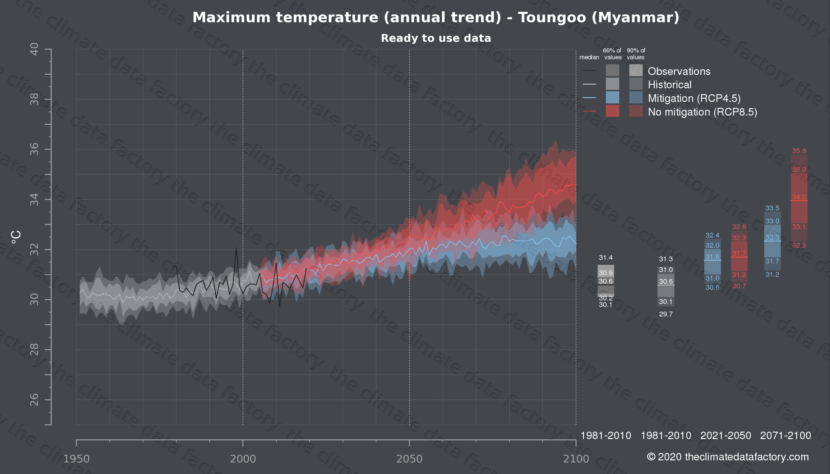 Graphic of projected maximum temperature for Toungoo (Myanmar) under two climate change mitigation policy scenarios (RCP4.5, RCP8.5). Represented climate data are processed (bias-adjusted and quality controlled) data from IPCC models. https://theclimatedatafactory.com
