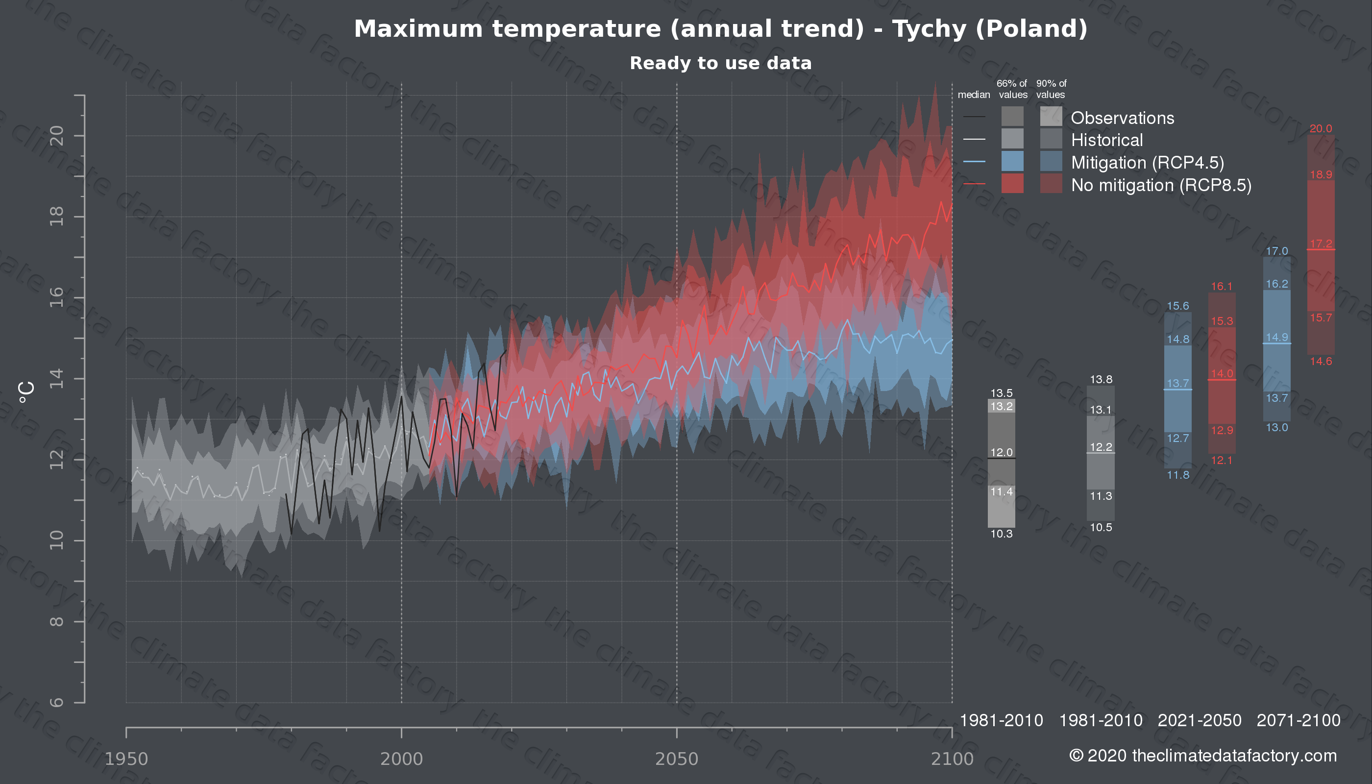 Graphic of projected maximum temperature for Tychy (Poland) under two climate change mitigation policy scenarios (RCP4.5, RCP8.5). Represented climate data are processed (bias-adjusted and quality controlled) data from IPCC models. https://theclimatedatafactory.com