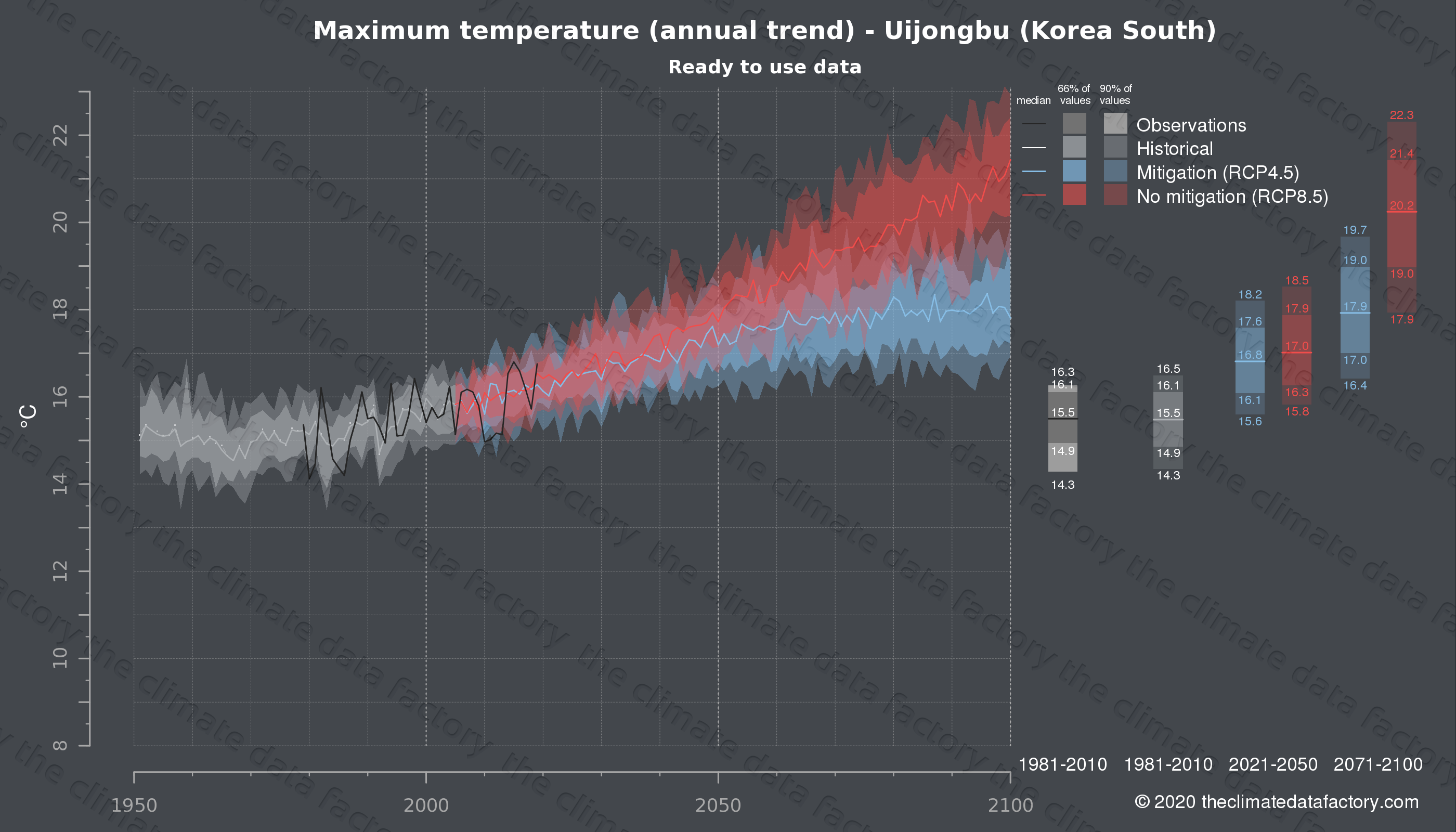 Graphic of projected maximum temperature for Uijongbu (South Korea) under two climate change mitigation policy scenarios (RCP4.5, RCP8.5). Represented climate data are processed (bias-adjusted and quality controlled) data from IPCC models. https://theclimatedatafactory.com