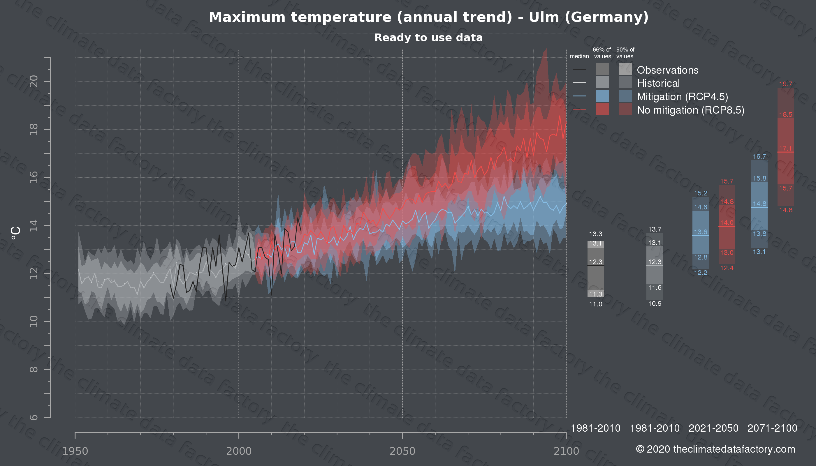 Graphic of projected maximum temperature for Ulm (Germany) under two climate change mitigation policy scenarios (RCP4.5, RCP8.5). Represented climate data are processed (bias-adjusted and quality controlled) data from IPCC models. https://theclimatedatafactory.com