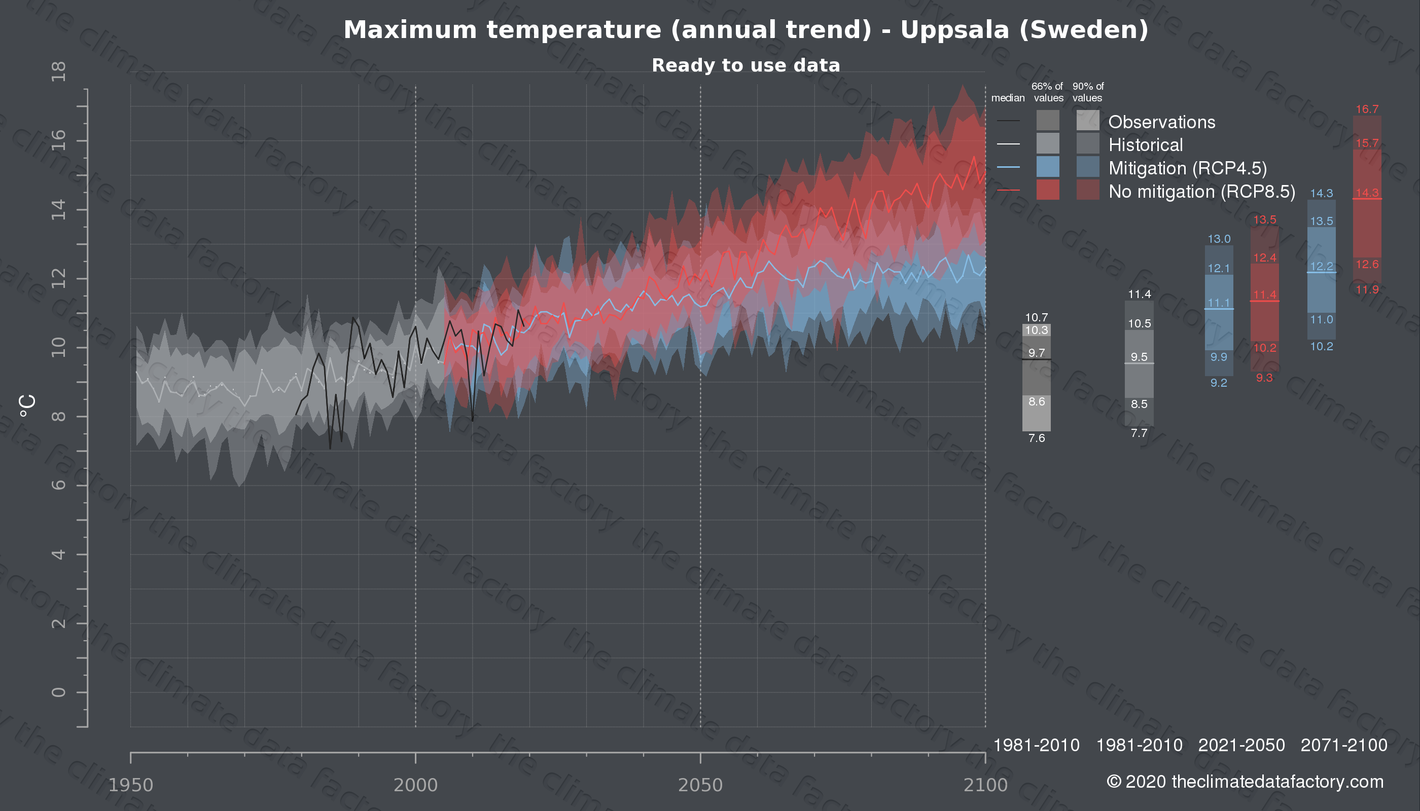 Graphic of projected maximum temperature for Uppsala (Sweden) under two climate change mitigation policy scenarios (RCP4.5, RCP8.5). Represented climate data are processed (bias-adjusted and quality controlled) data from IPCC models. https://theclimatedatafactory.com