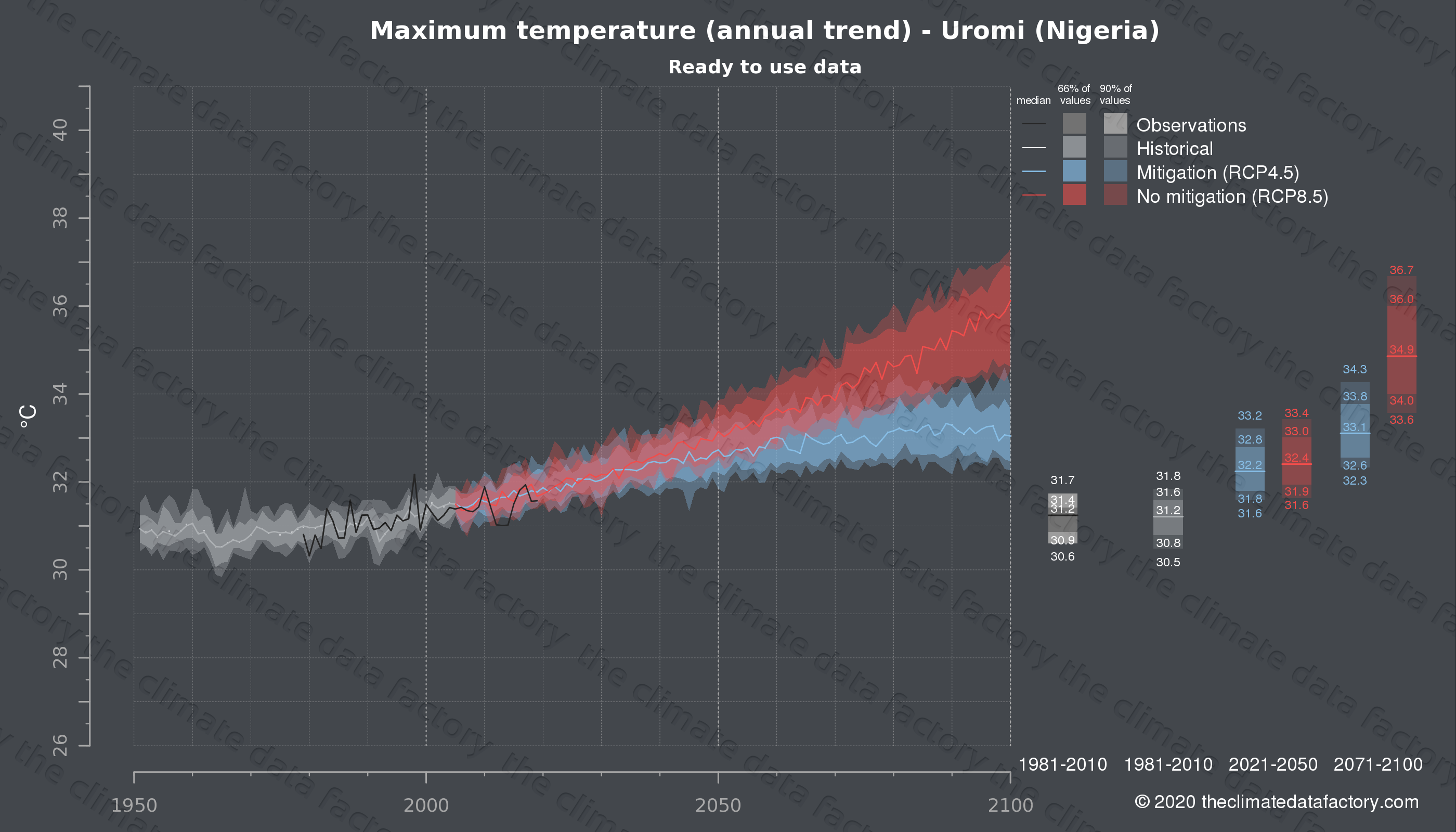 Graphic of projected maximum temperature for Uromi (Nigeria) under two climate change mitigation policy scenarios (RCP4.5, RCP8.5). Represented climate data are processed (bias-adjusted and quality controlled) data from IPCC models. https://theclimatedatafactory.com