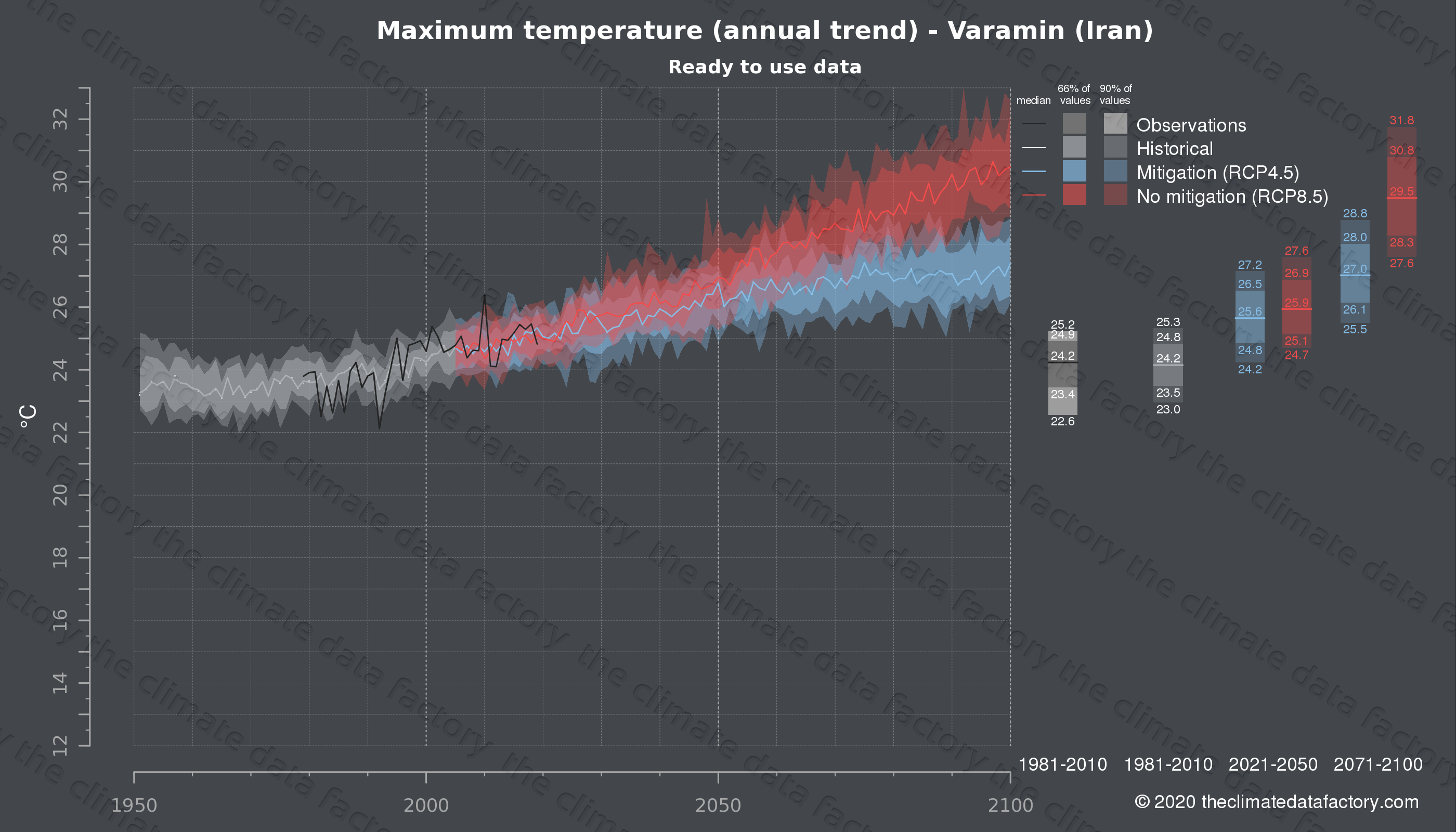 Graphic of projected maximum temperature for Varamin (Iran) under two climate change mitigation policy scenarios (RCP4.5, RCP8.5). Represented climate data are processed (bias-adjusted and quality controlled) data from IPCC models. https://theclimatedatafactory.com