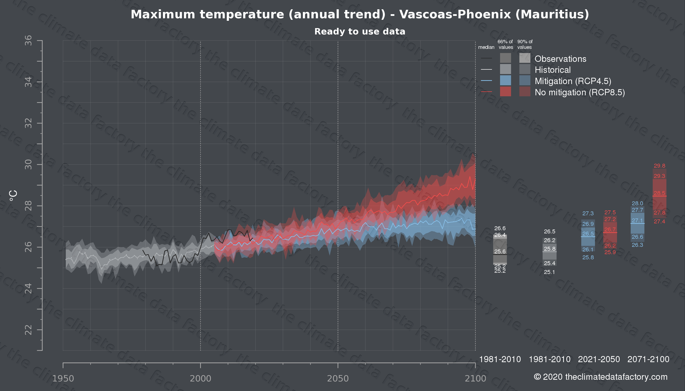 Graphic of projected maximum temperature for Vascoas-Phoenix (Mauritius) under two climate change mitigation policy scenarios (RCP4.5, RCP8.5). Represented climate data are processed (bias-adjusted and quality controlled) data from IPCC models. https://theclimatedatafactory.com
