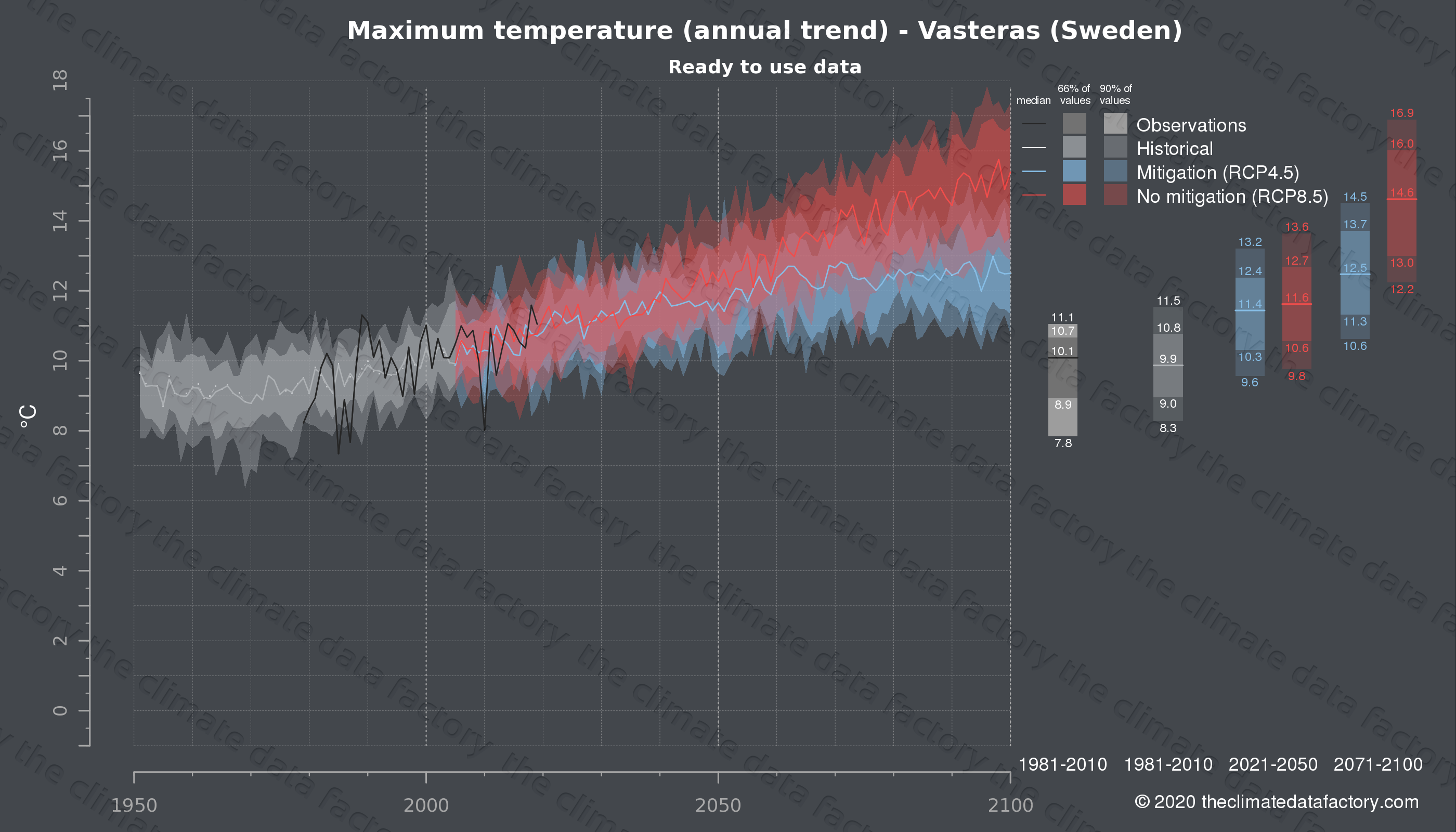 Graphic of projected maximum temperature for Vasteras (Sweden) under two climate change mitigation policy scenarios (RCP4.5, RCP8.5). Represented climate data are processed (bias-adjusted and quality controlled) data from IPCC models. https://theclimatedatafactory.com
