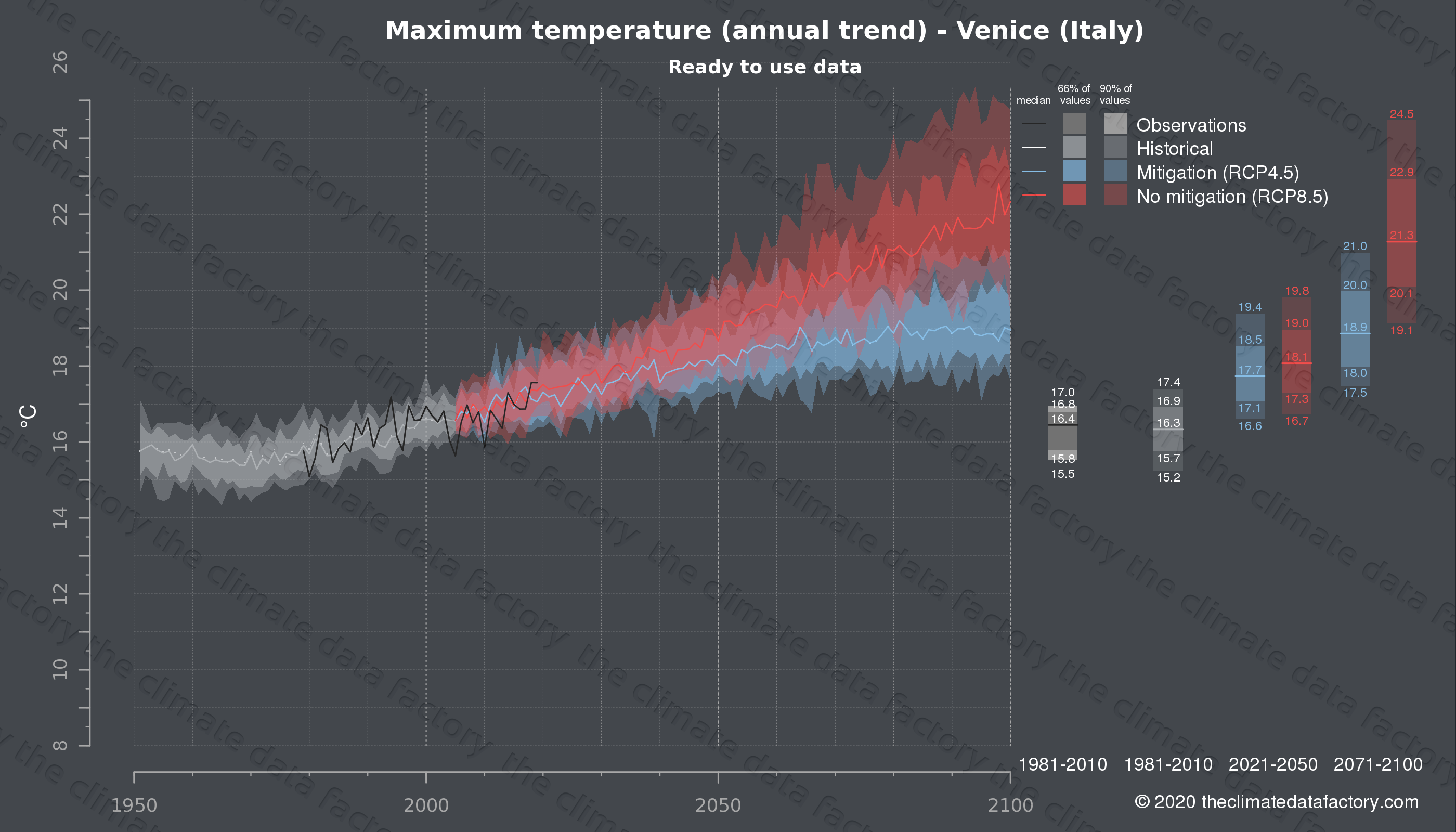 Graphic of projected maximum temperature for Venice (Italy) under two climate change mitigation policy scenarios (RCP4.5, RCP8.5). Represented climate data are processed (bias-adjusted and quality controlled) data from IPCC models. https://theclimatedatafactory.com