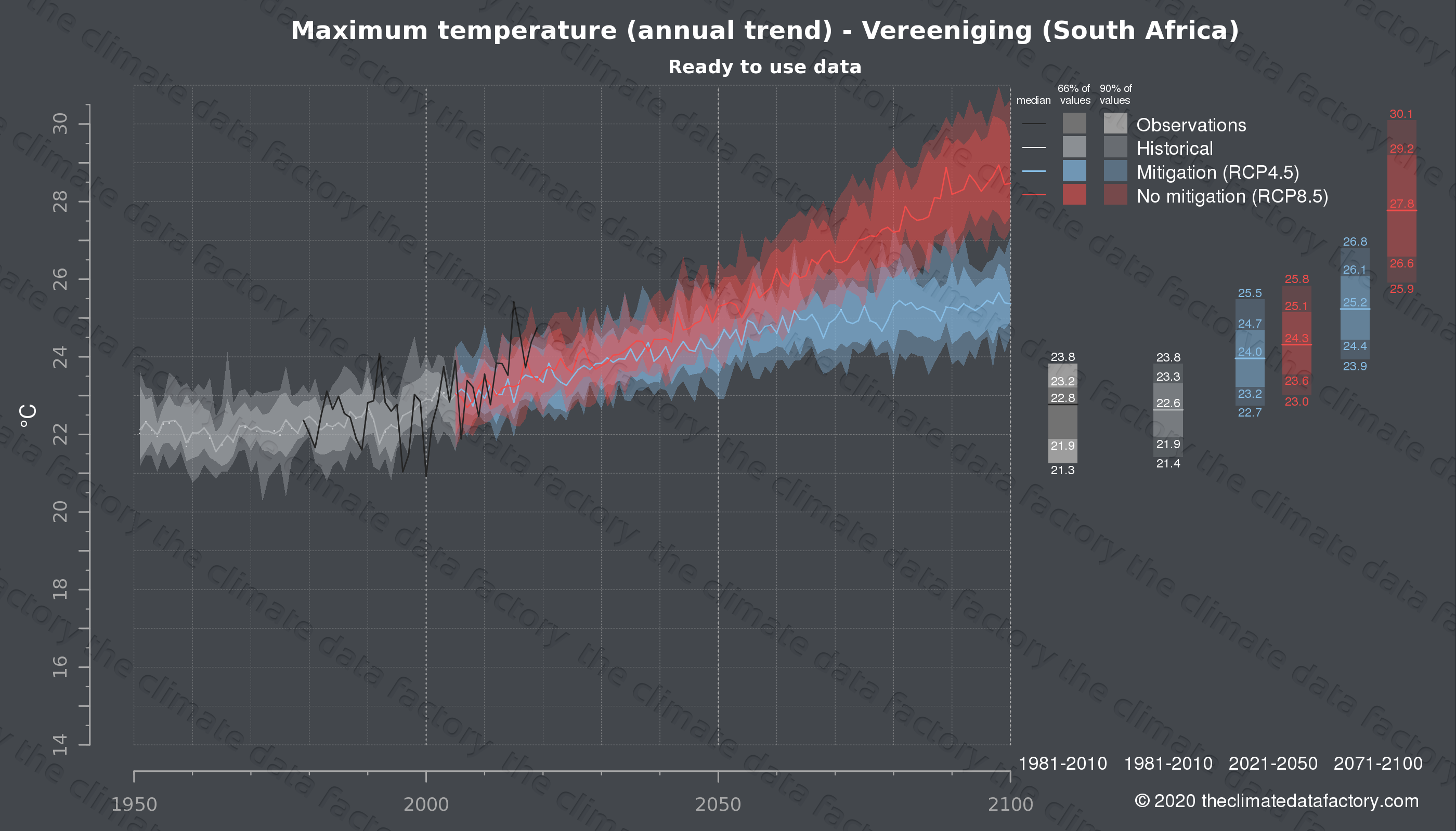 Graphic of projected maximum temperature for Vereeniging (South Africa) under two climate change mitigation policy scenarios (RCP4.5, RCP8.5). Represented climate data are processed (bias-adjusted and quality controlled) data from IPCC models. https://theclimatedatafactory.com