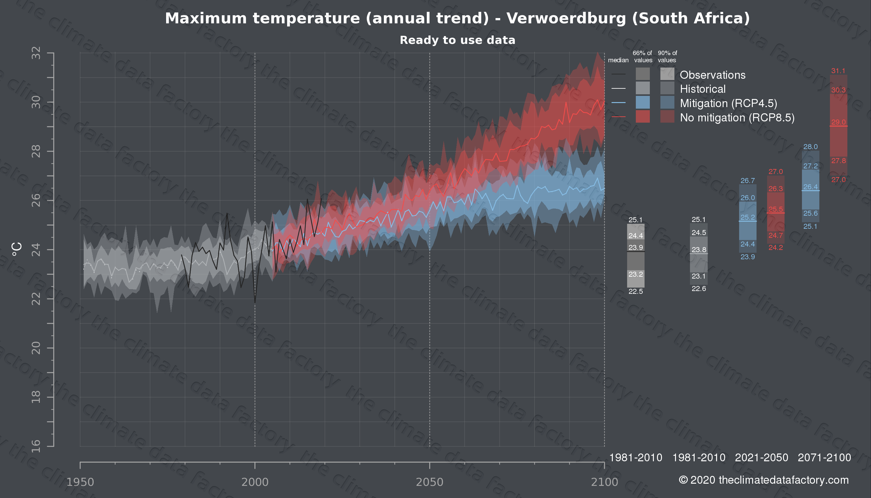 Graphic of projected maximum temperature for Verwoerdburg (South Africa) under two climate change mitigation policy scenarios (RCP4.5, RCP8.5). Represented climate data are processed (bias-adjusted and quality controlled) data from IPCC models. https://theclimatedatafactory.com