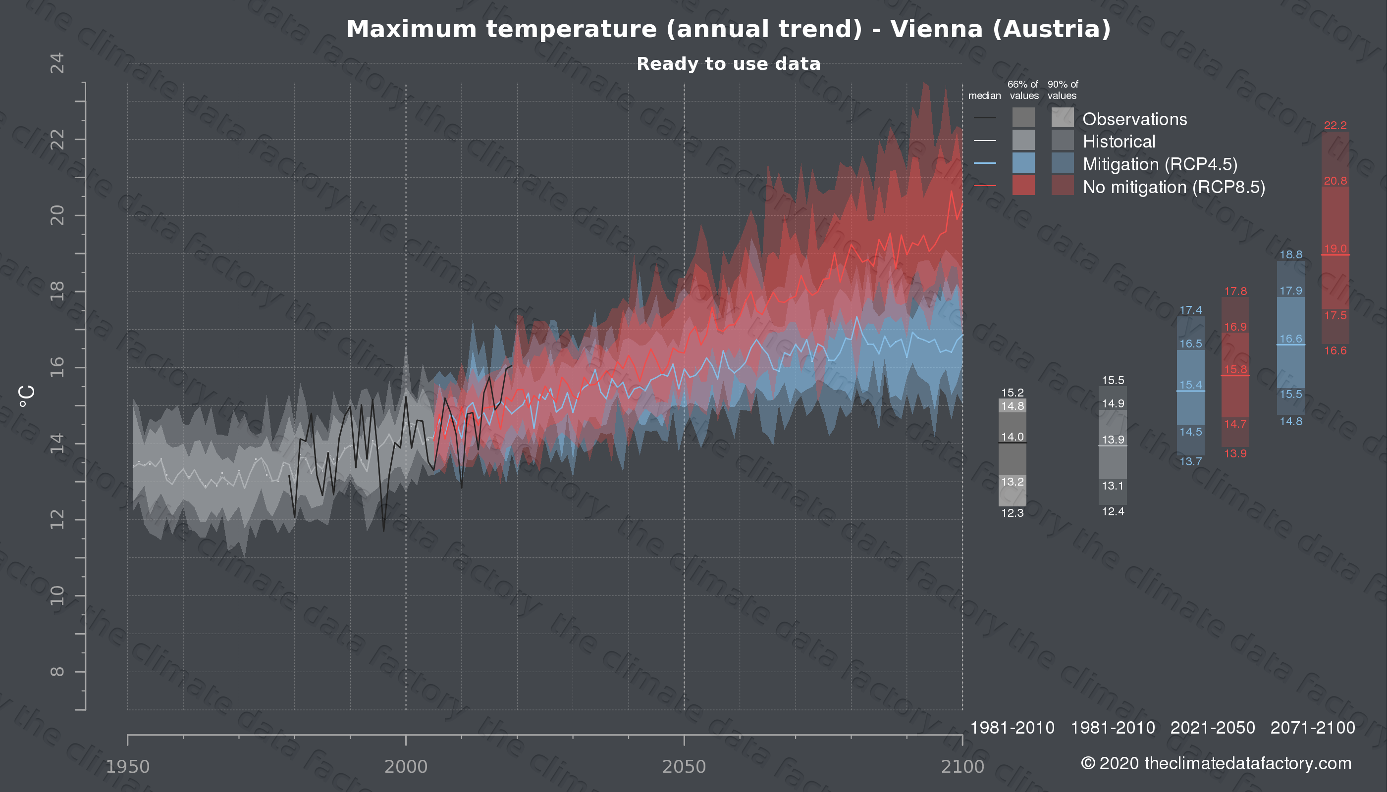 Graphic of projected maximum temperature for Vienna (Austria) under two climate change mitigation policy scenarios (RCP4.5, RCP8.5). Represented climate data are processed (bias-adjusted and quality controlled) data from IPCC models. https://theclimatedatafactory.com