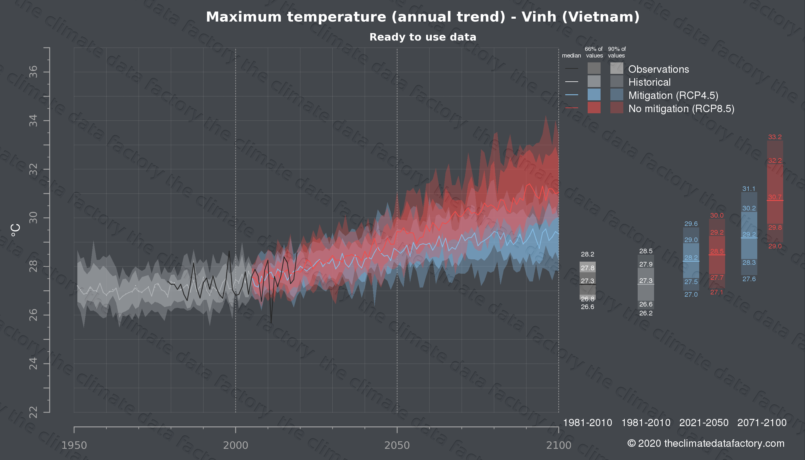 Graphic of projected maximum temperature for Vinh (Vietnam) under two climate change mitigation policy scenarios (RCP4.5, RCP8.5). Represented climate data are processed (bias-adjusted and quality controlled) data from IPCC models. https://theclimatedatafactory.com