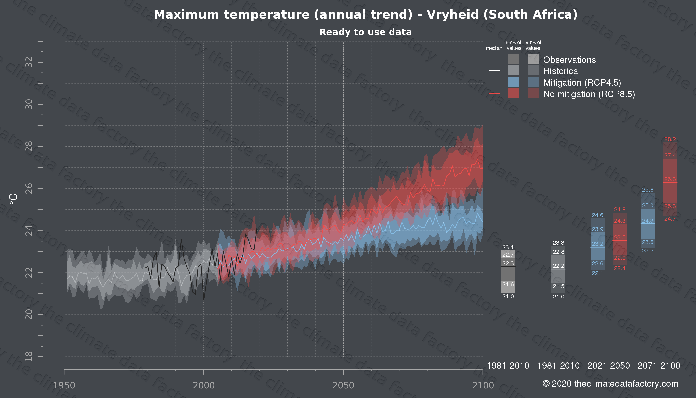 Graphic of projected maximum temperature for Vryheid (South Africa) under two climate change mitigation policy scenarios (RCP4.5, RCP8.5). Represented climate data are processed (bias-adjusted and quality controlled) data from IPCC models. https://theclimatedatafactory.com