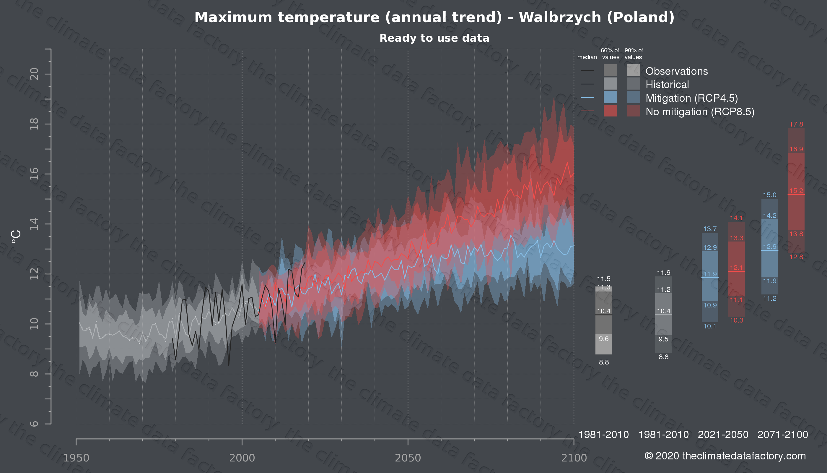 Graphic of projected maximum temperature for Walbrzych (Poland) under two climate change mitigation policy scenarios (RCP4.5, RCP8.5). Represented climate data are processed (bias-adjusted and quality controlled) data from IPCC models. https://theclimatedatafactory.com