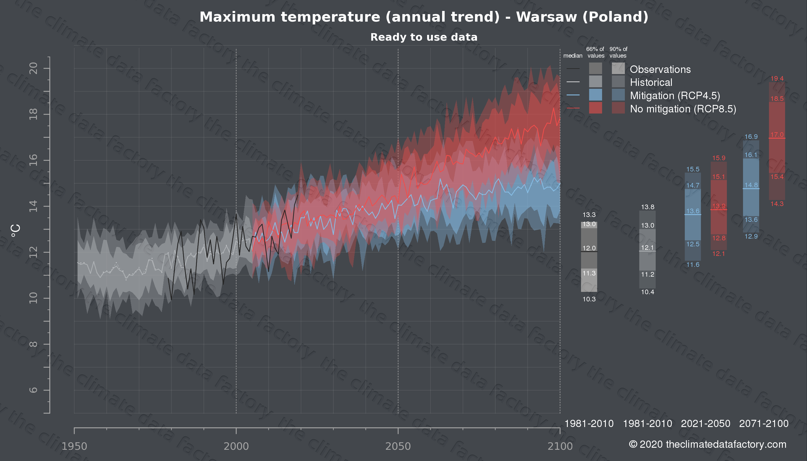 Graphic of projected maximum temperature for Warsaw (Poland) under two climate change mitigation policy scenarios (RCP4.5, RCP8.5). Represented climate data are processed (bias-adjusted and quality controlled) data from IPCC models. https://theclimatedatafactory.com