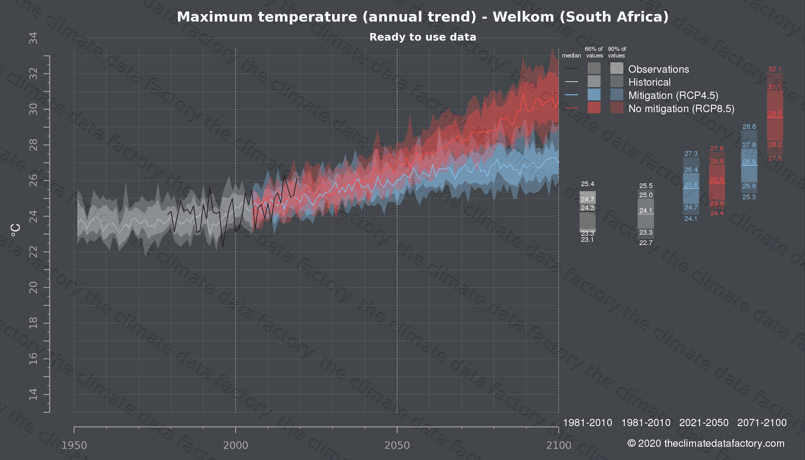 Graphic of projected maximum temperature for Welkom (South Africa) under two climate change mitigation policy scenarios (RCP4.5, RCP8.5). Represented climate data are processed (bias-adjusted and quality controlled) data from IPCC models. https://theclimatedatafactory.com