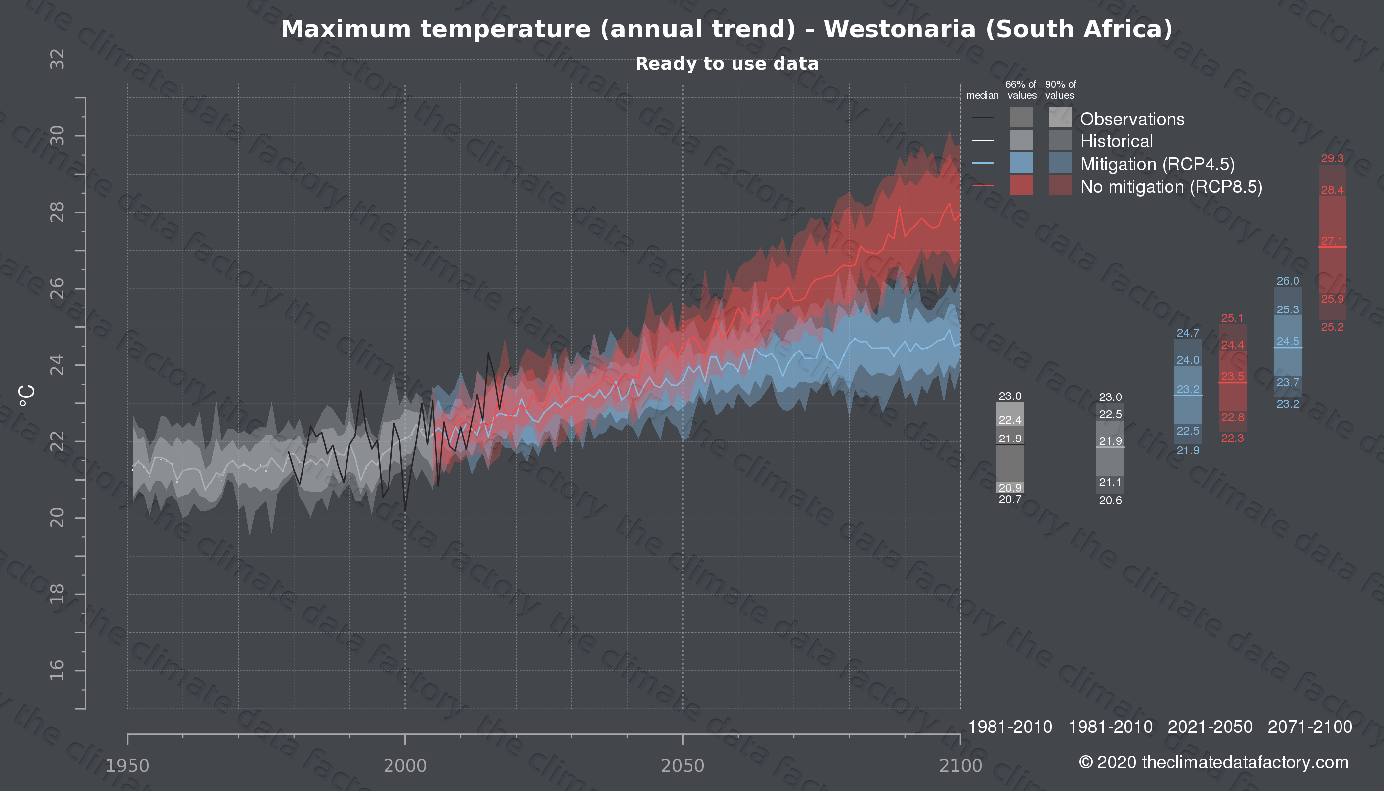 Graphic of projected maximum temperature for Westonaria (South Africa) under two climate change mitigation policy scenarios (RCP4.5, RCP8.5). Represented climate data are processed (bias-adjusted and quality controlled) data from IPCC models. https://theclimatedatafactory.com
