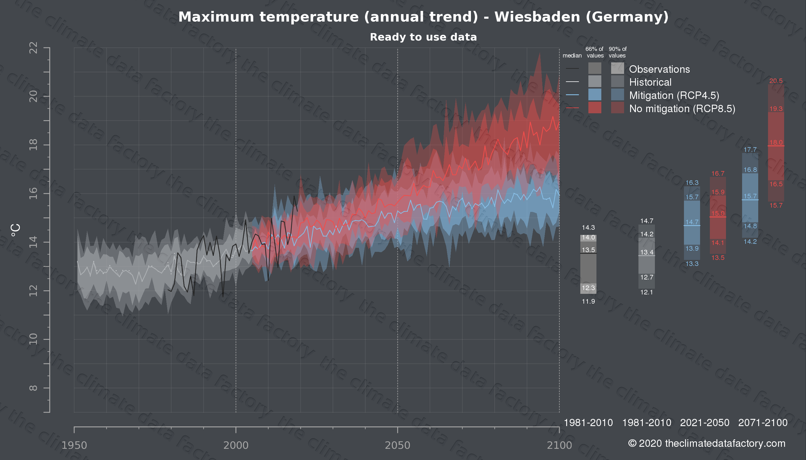 Graphic of projected maximum temperature for Wiesbaden (Germany) under two climate change mitigation policy scenarios (RCP4.5, RCP8.5). Represented climate data are processed (bias-adjusted and quality controlled) data from IPCC models. https://theclimatedatafactory.com