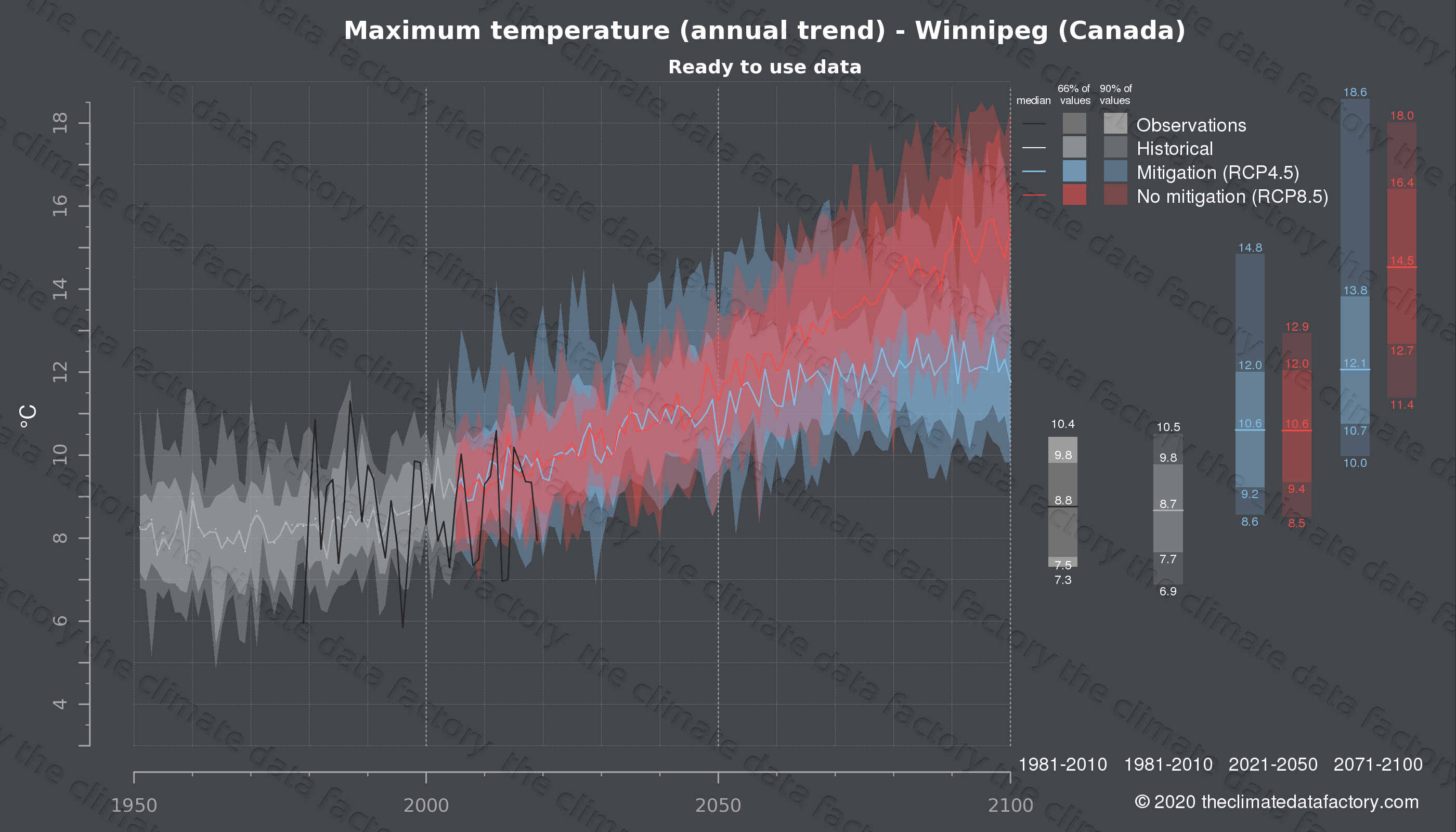 Graphic of projected maximum temperature for Winnipeg (Canada) under two climate change mitigation policy scenarios (RCP4.5, RCP8.5). Represented climate data are processed (bias-adjusted and quality controlled) data from IPCC models. https://theclimatedatafactory.com