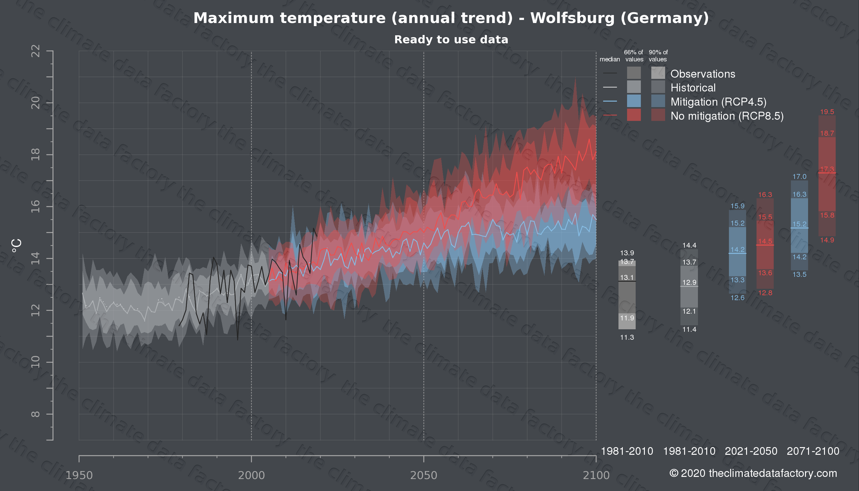 Graphic of projected maximum temperature for Wolfsburg (Germany) under two climate change mitigation policy scenarios (RCP4.5, RCP8.5). Represented climate data are processed (bias-adjusted and quality controlled) data from IPCC models. https://theclimatedatafactory.com