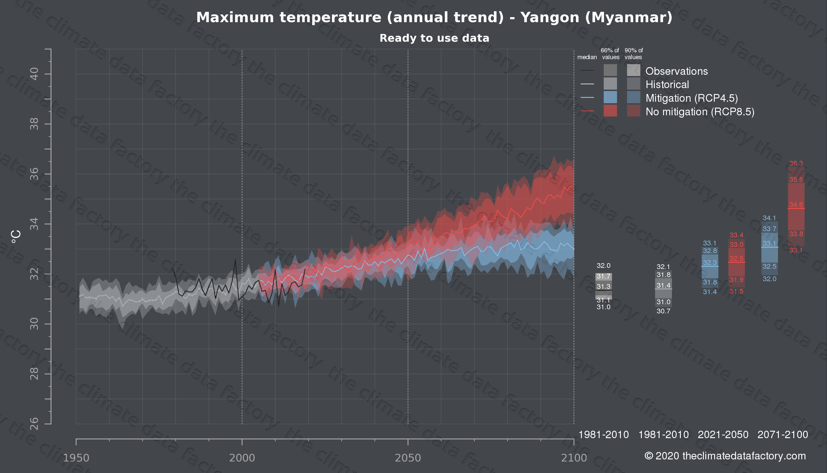 Graphic of projected maximum temperature for Yangon (Myanmar) under two climate change mitigation policy scenarios (RCP4.5, RCP8.5). Represented climate data are processed (bias-adjusted and quality controlled) data from IPCC models. https://theclimatedatafactory.com