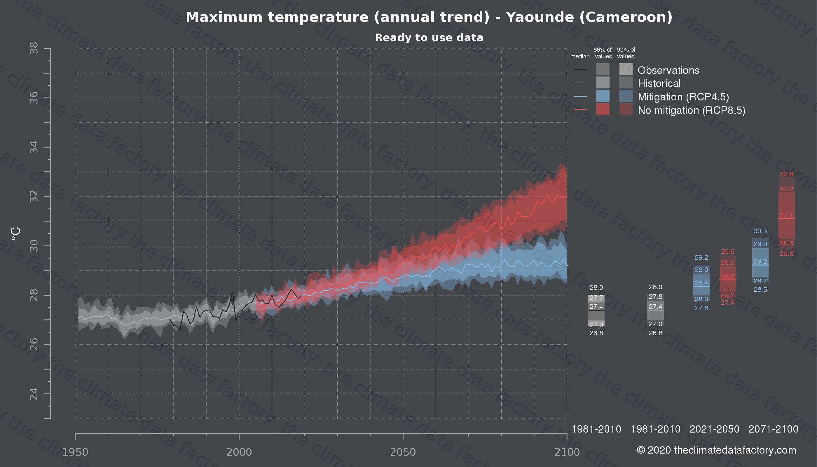 Graphic of projected maximum temperature for Yaounde (Cameroon) under two climate change mitigation policy scenarios (RCP4.5, RCP8.5). Represented climate data are processed (bias-adjusted and quality controlled) data from IPCC models. https://theclimatedatafactory.com